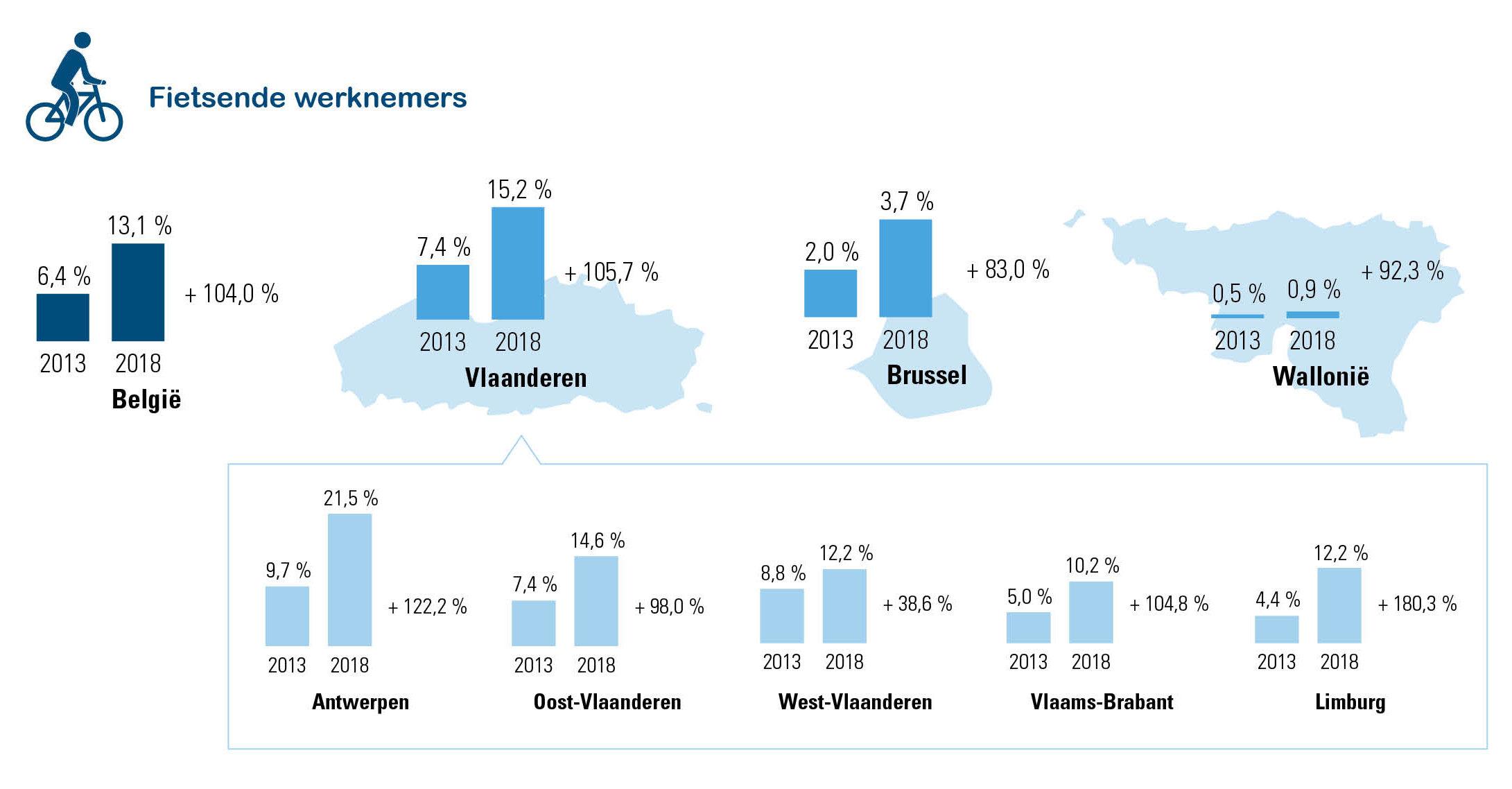 % werknemers dat regelmatig van/naar het werk fietst (30 september 2013-2018)