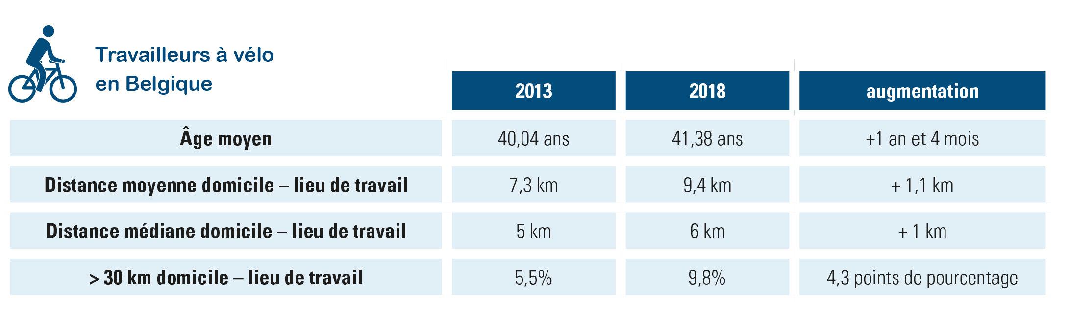 âge et distance du travailleur belge à vélo (30 septembre 2013 – 2018)