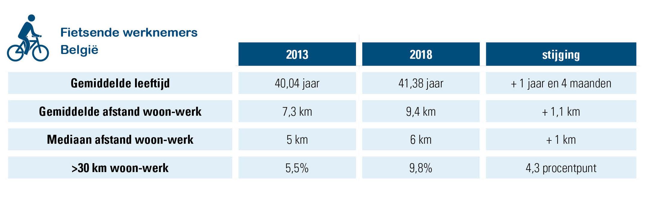 Leeftijd en afstand van de fietsende Belgische werknemer (30 september 2013-2018)