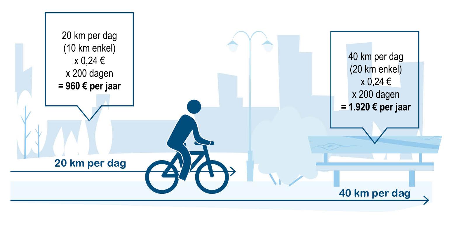 simulatie berekening fietsvergoeding