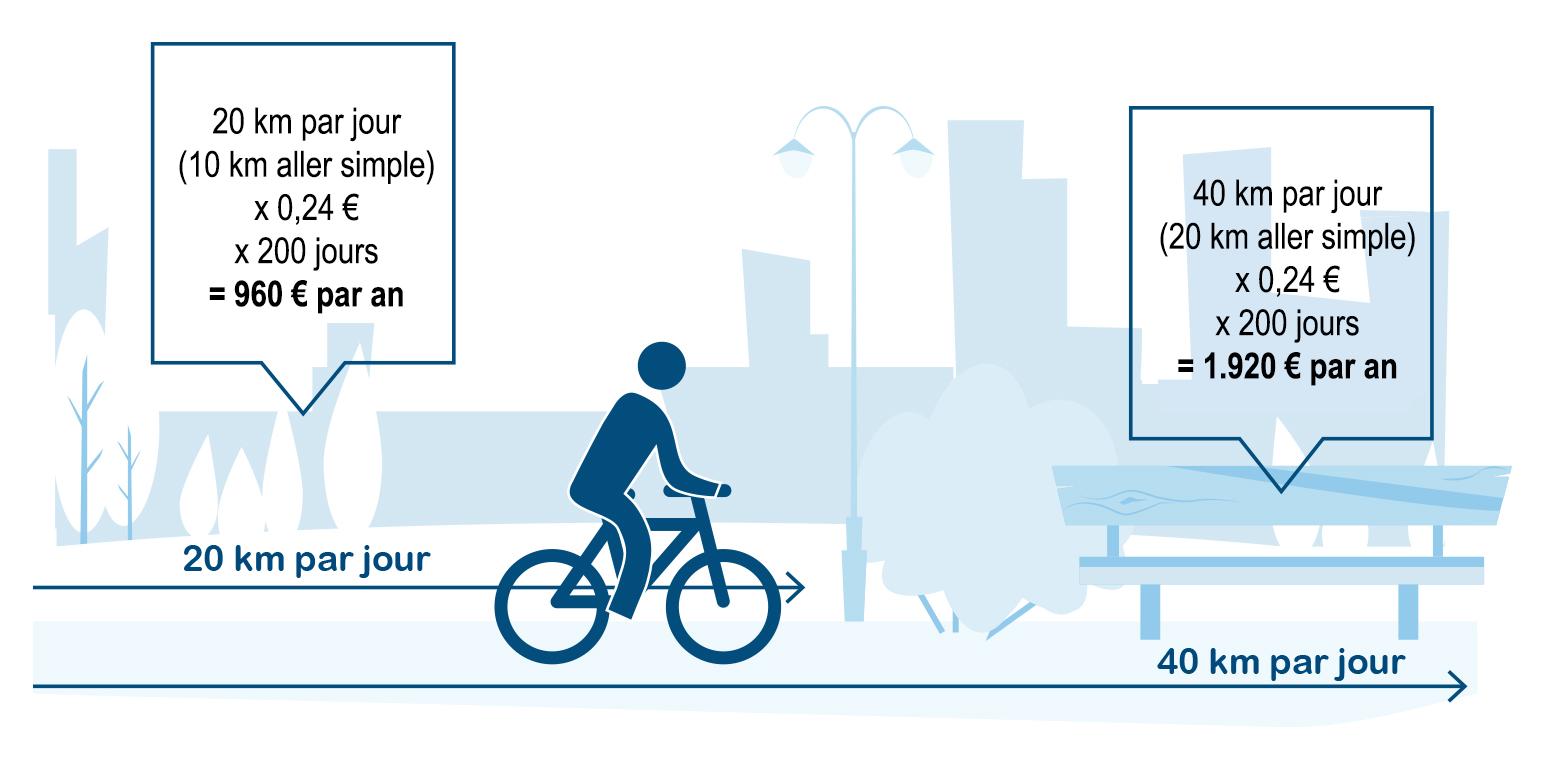 simulation de calcul de l'indemnité vélo