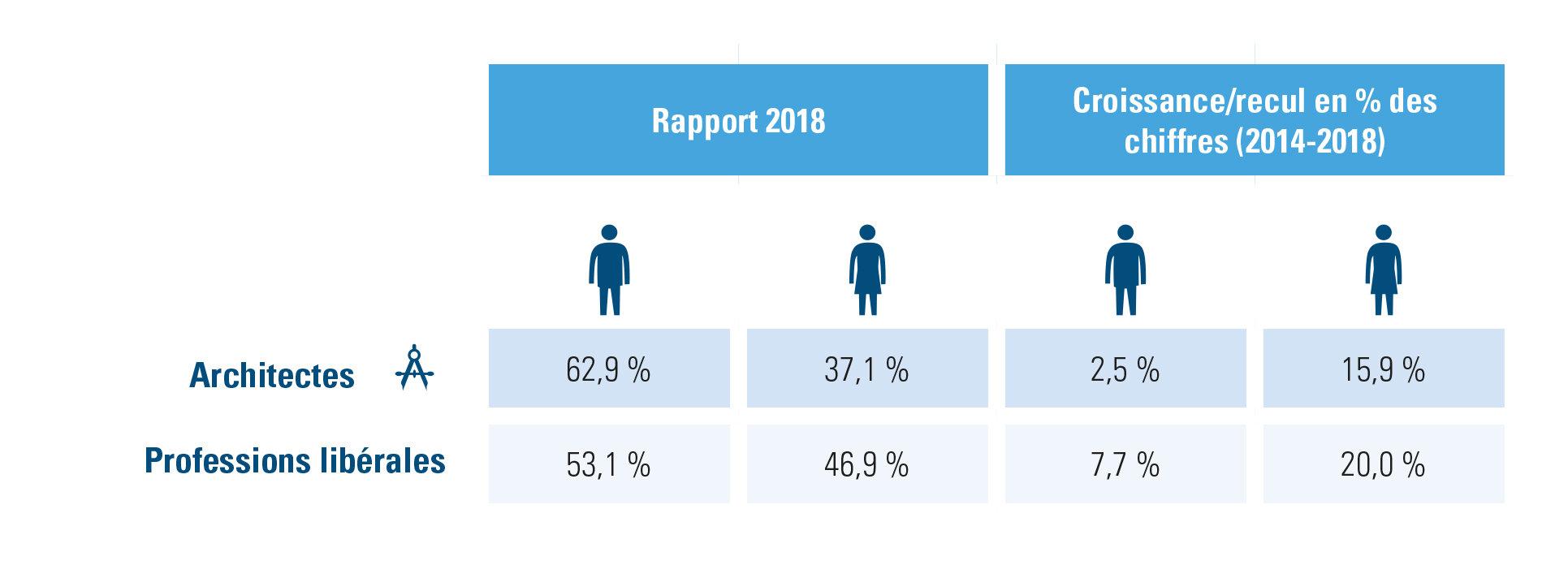 Professions libérales, rapport et croissance H/F 2014-2018