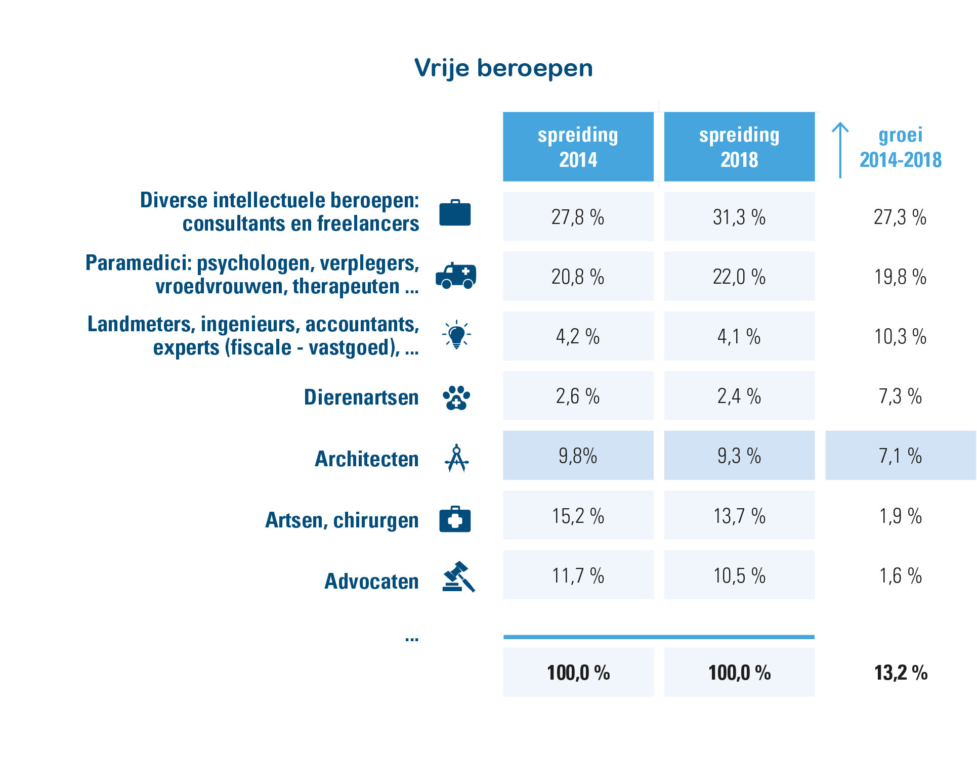 Vrije beroepen, spreiding en stijgers 2014-2018