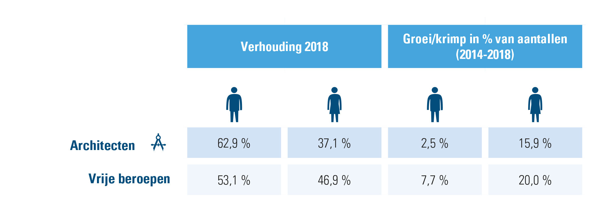 Vrije beroepen, verhouding en groei m/v 2014-2018