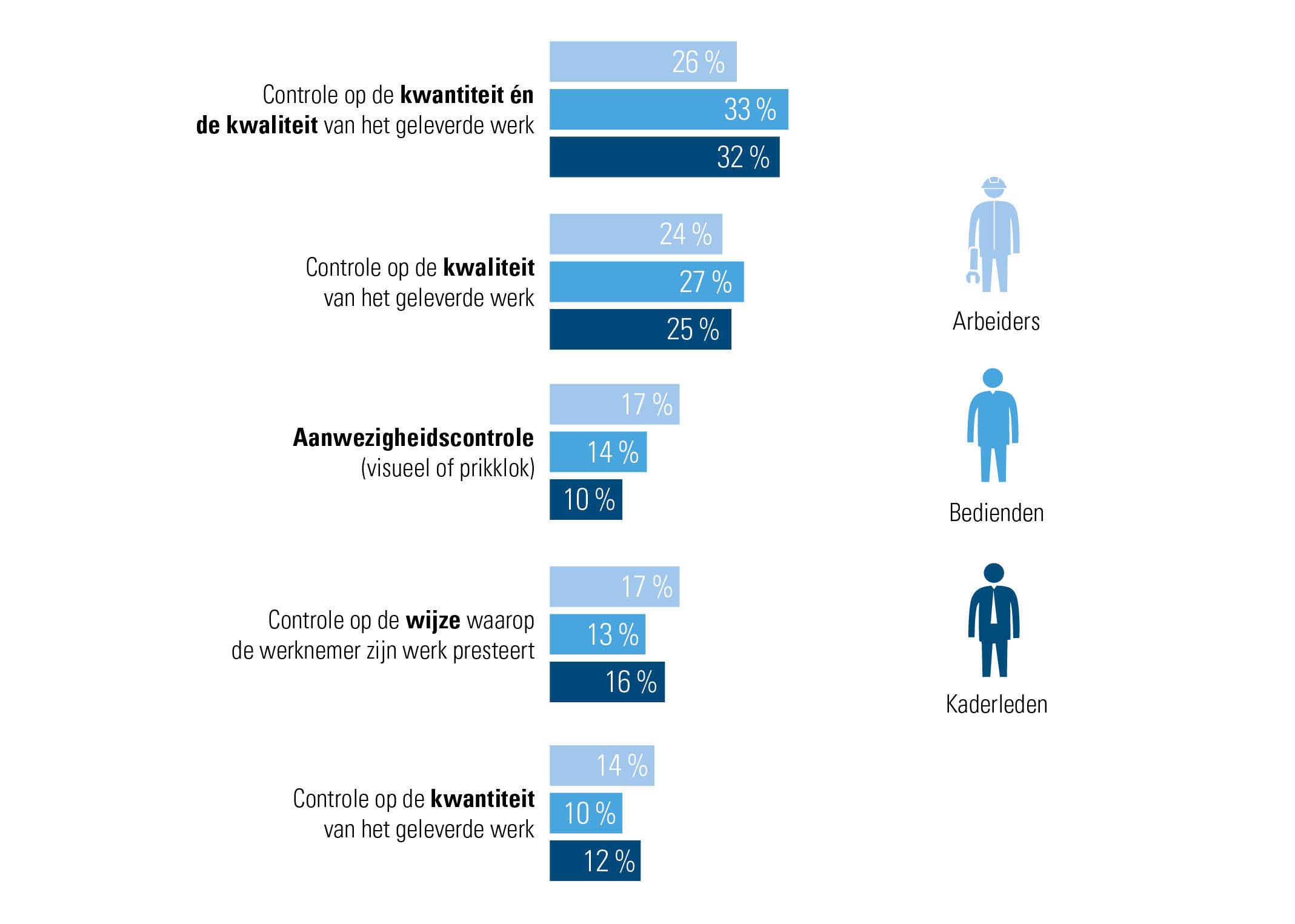 Aanwezigheidscontrole blijft voor ruim 1 op de 10 werkgevers een belangrijk beoordelingscriterium