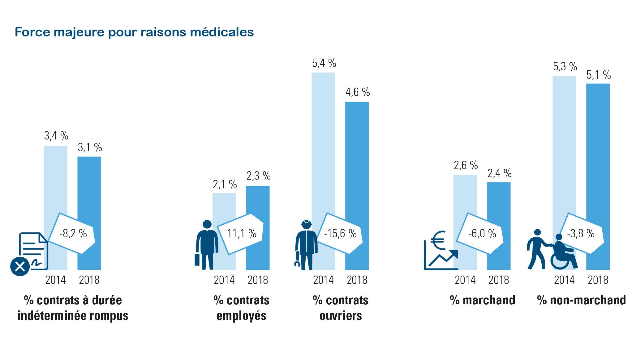 Force majeure pour raisons médicales, % contrats à durée indéterminée rompus