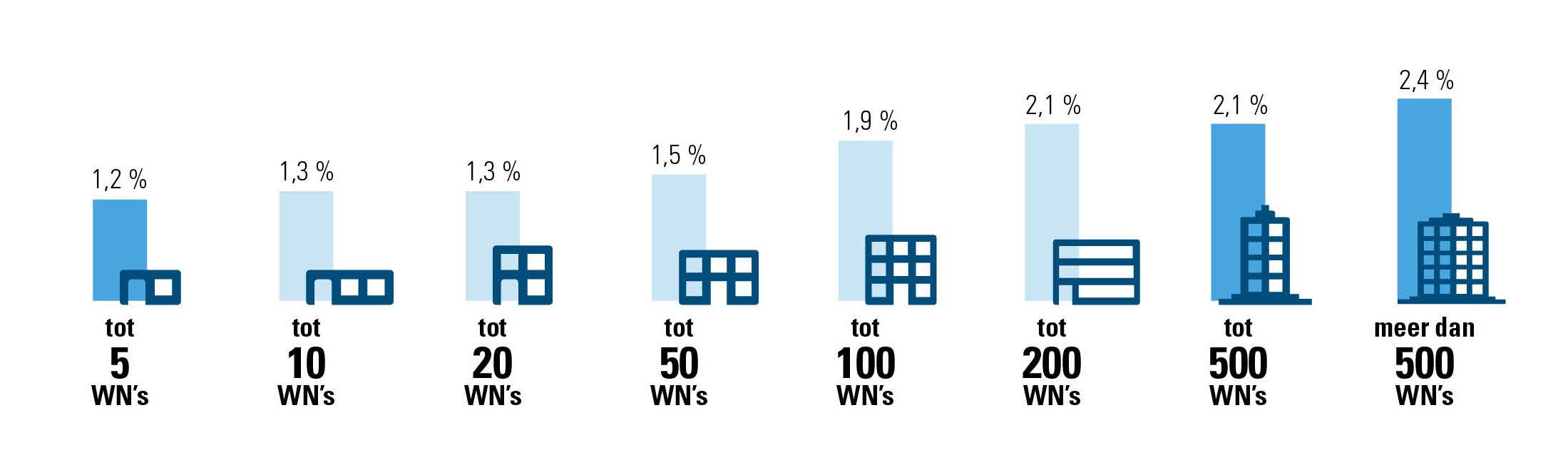 Percentage van zieken dat gebruikmaakt van progressieve werkhervatting, volgens grootte onderneming