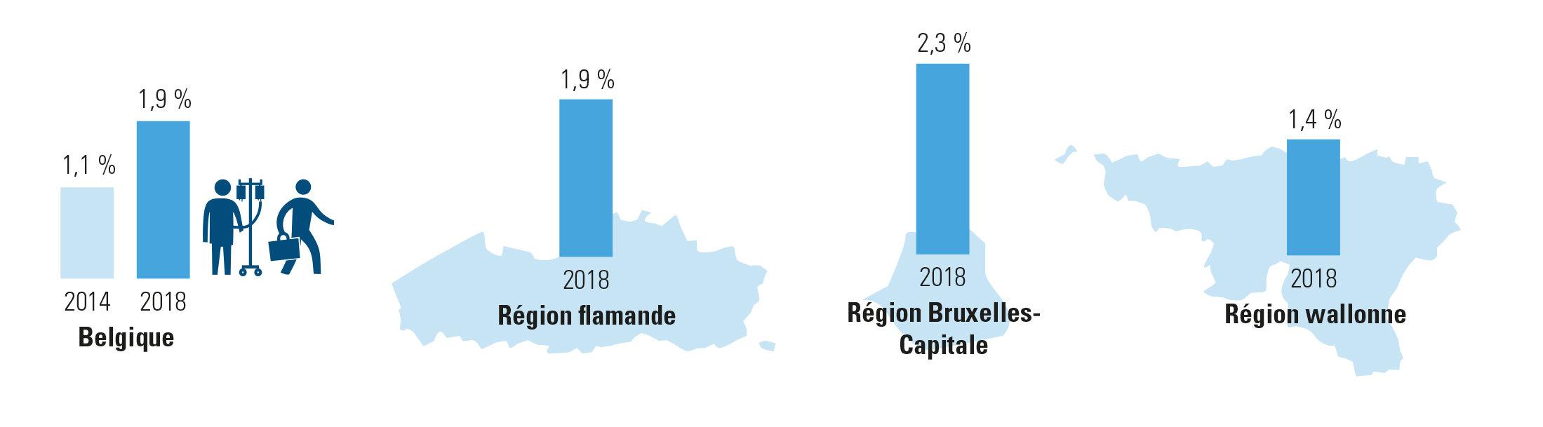 Pourcentage de malades ayant repris progressivement le travail (2014 et 2018)