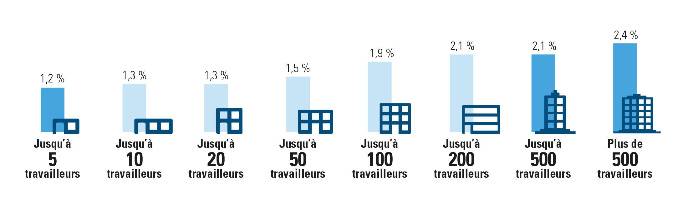 Pourcentage de malades ayant repris progressivement le travail selon la taille de l'entreprise