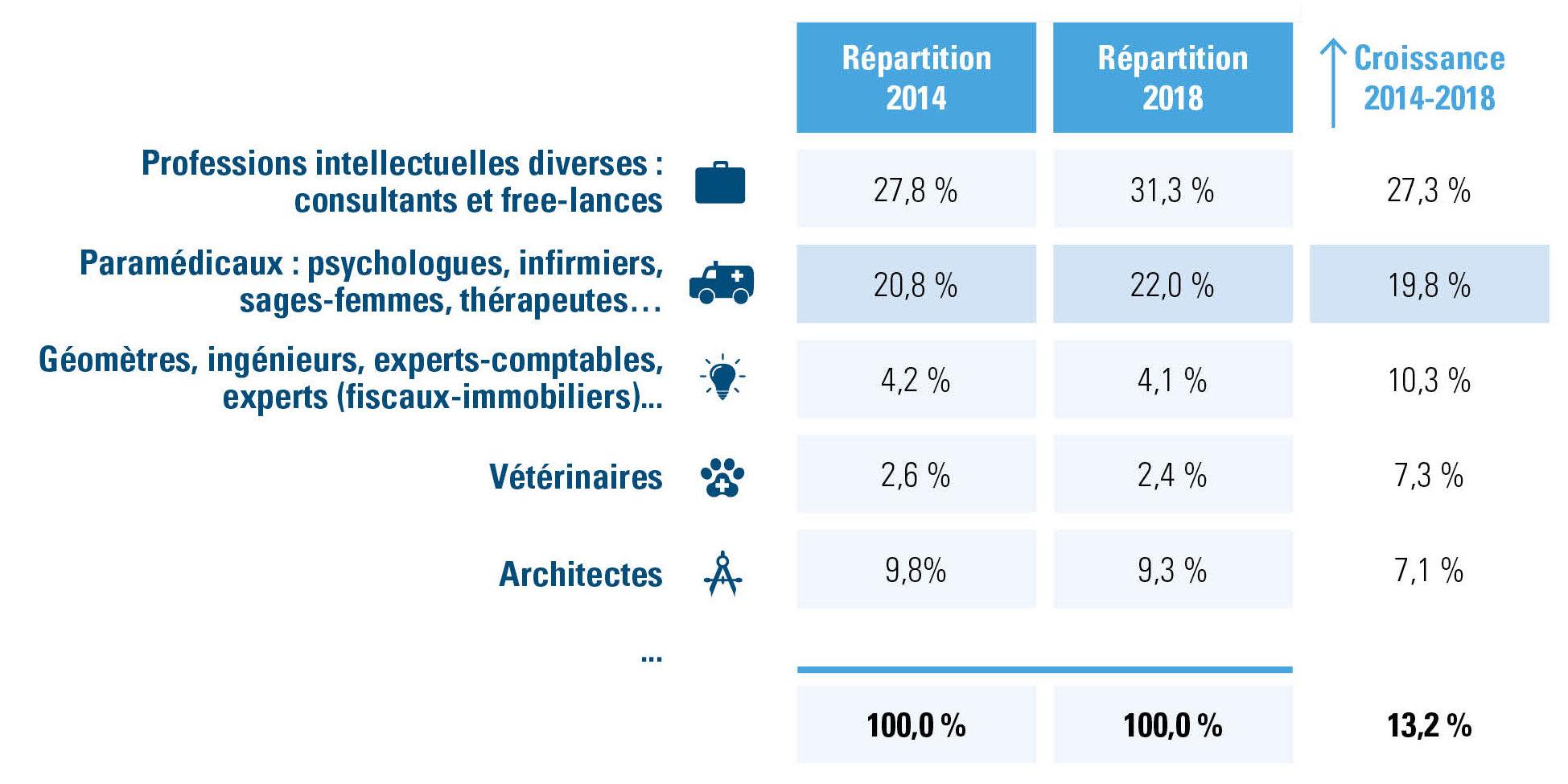 Professions libérales, répartition et croissances 2014-2018