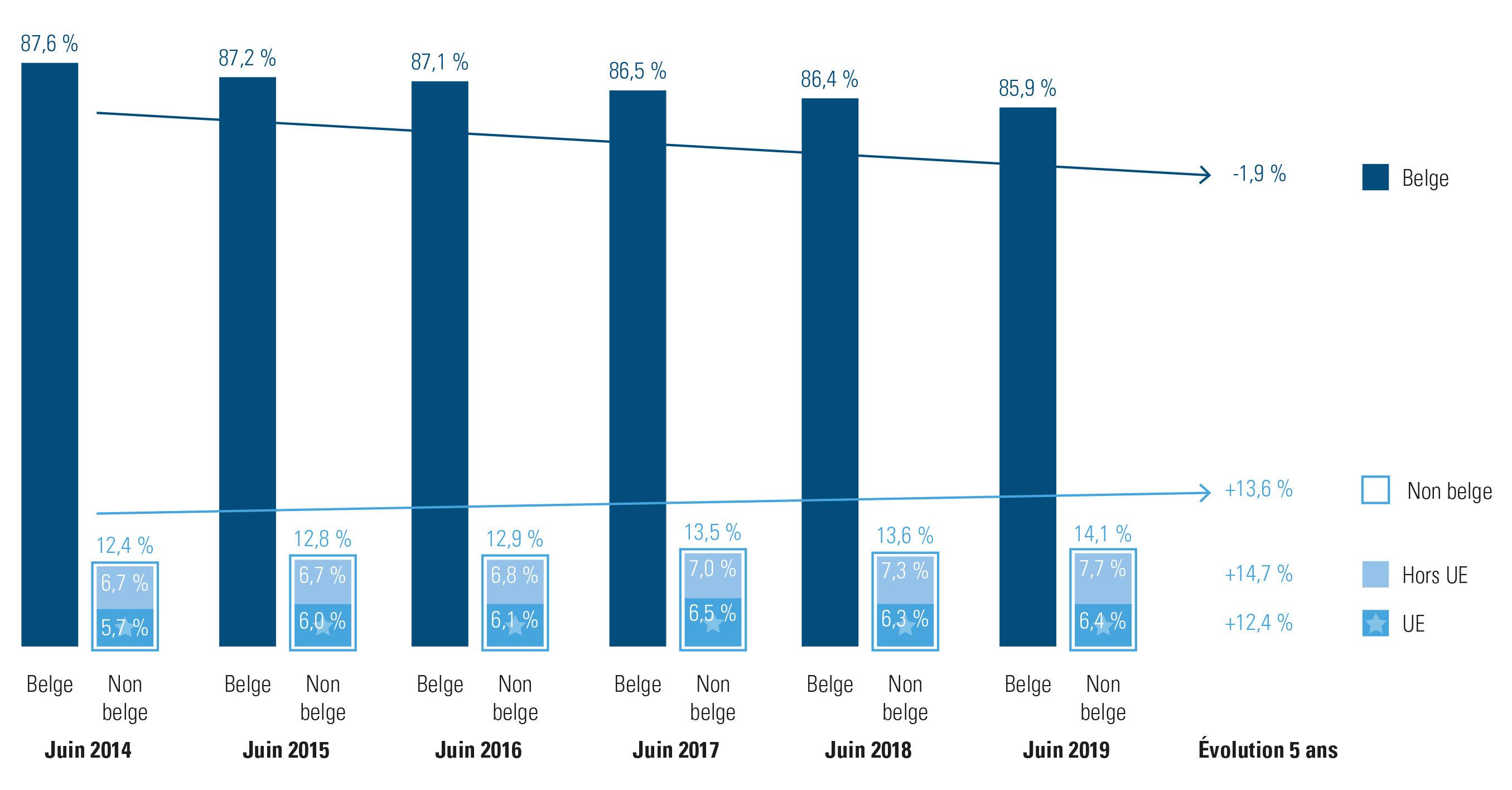part de travailleurs belges et non belges en Belgique (2014-2019)
