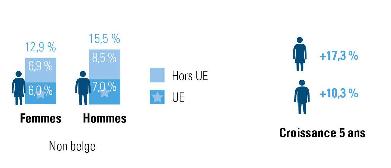 part de travailleurs belges et non belges parmi les travailleuses et les travailleurs en Belgique (2014-2019)