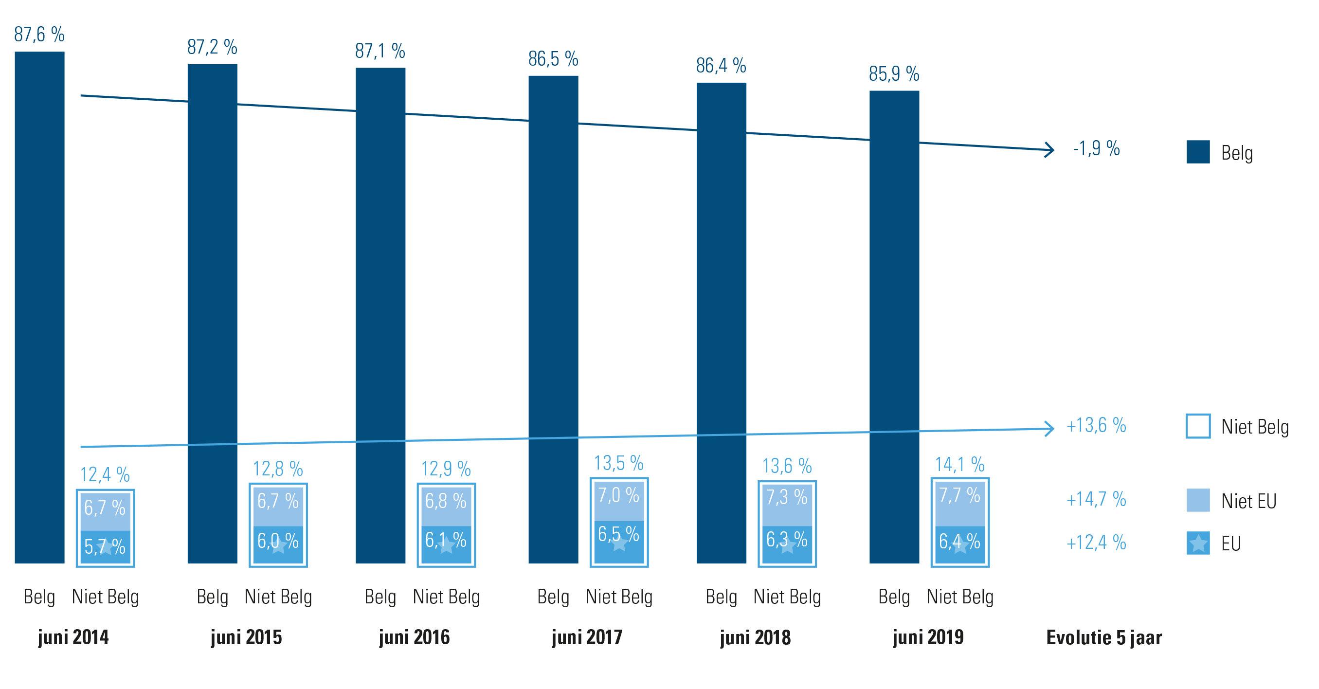 aandeel Belgen vs. niet Belgen 2014-2019 werknemers in België