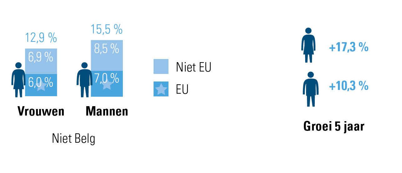 aandeel Belgen vs. niet Belgen 2014-2019 onder vrouwelijke en mannelijke werknemers in België
