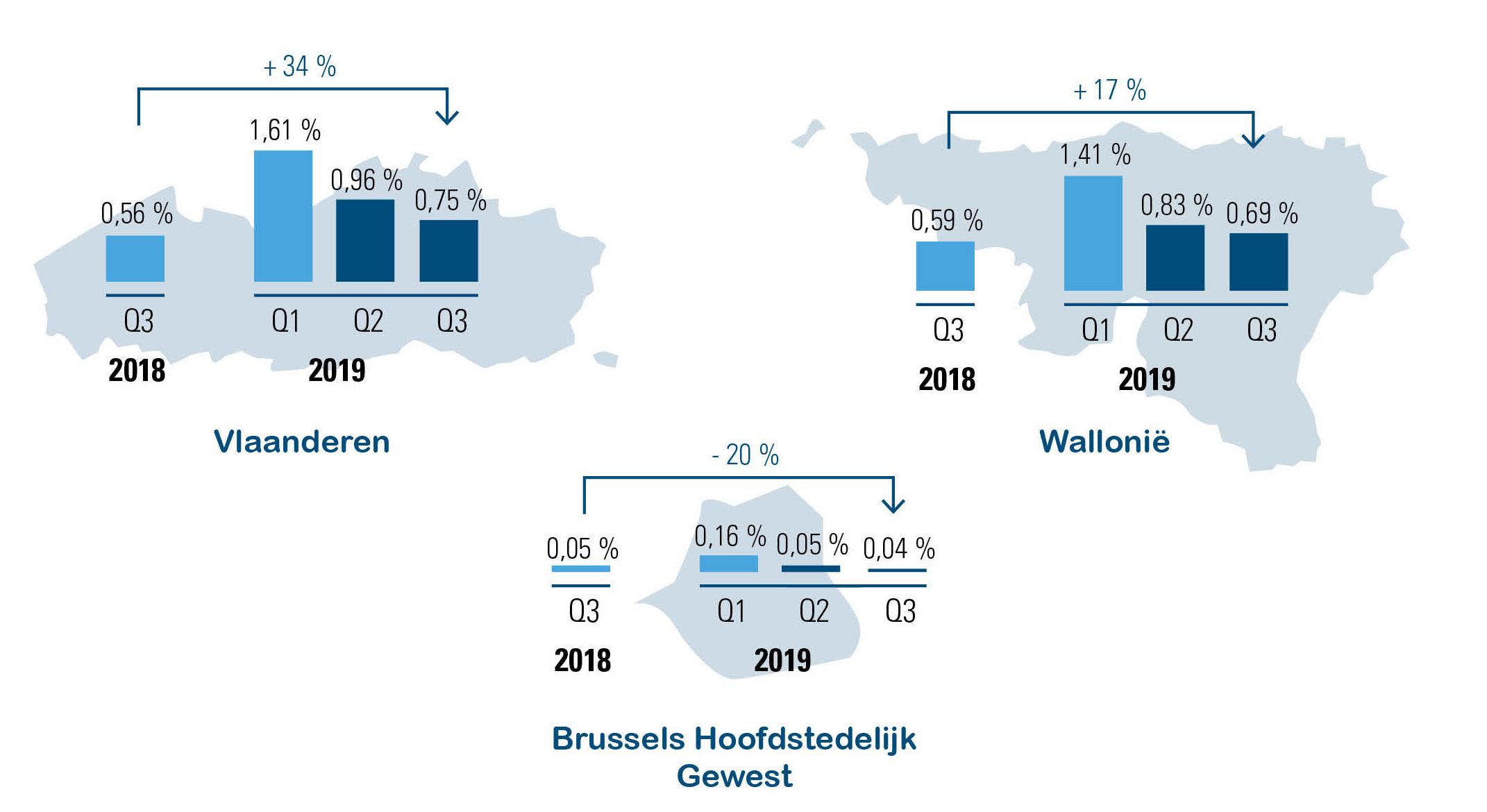 Tijdelijke economische werkloosheid arbeiders, Q3 2019 vs. Q1 en Q2 2019 en Q3 2018