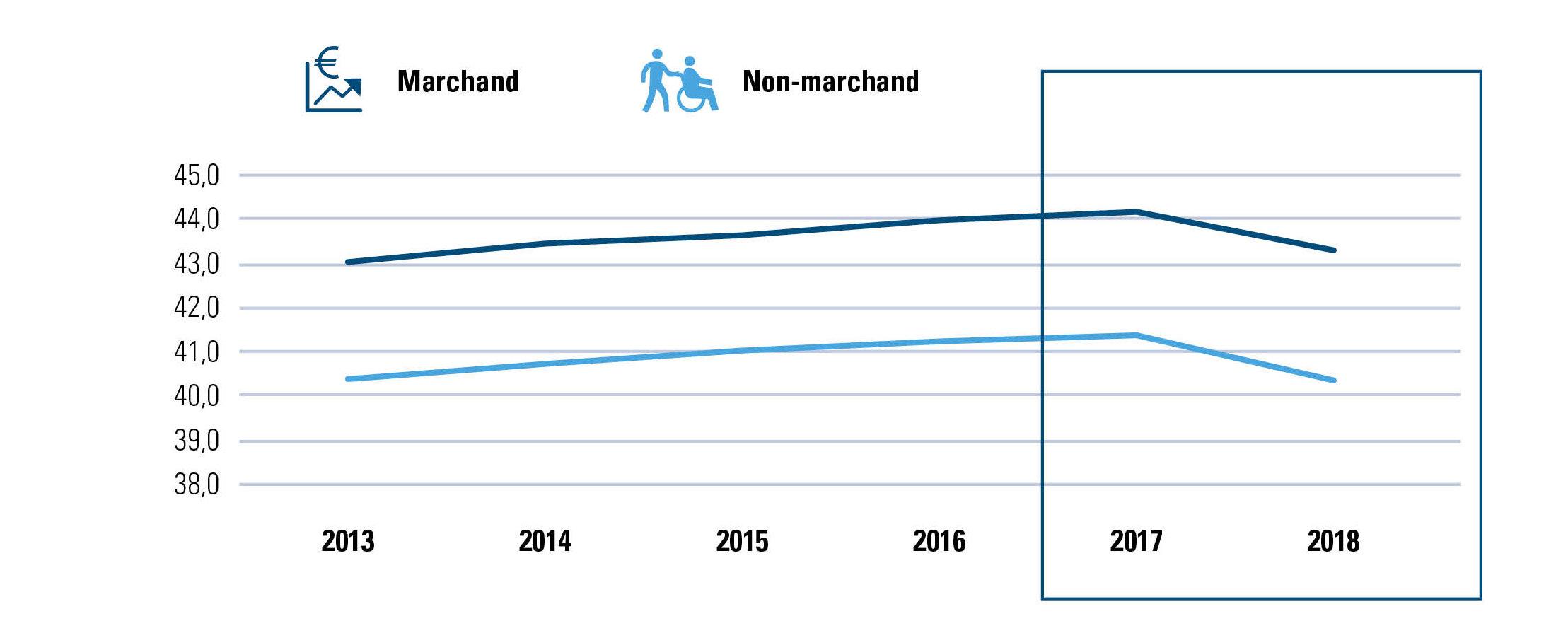 Âge moyen des travailleurs belges dans le marchand/non-marchand