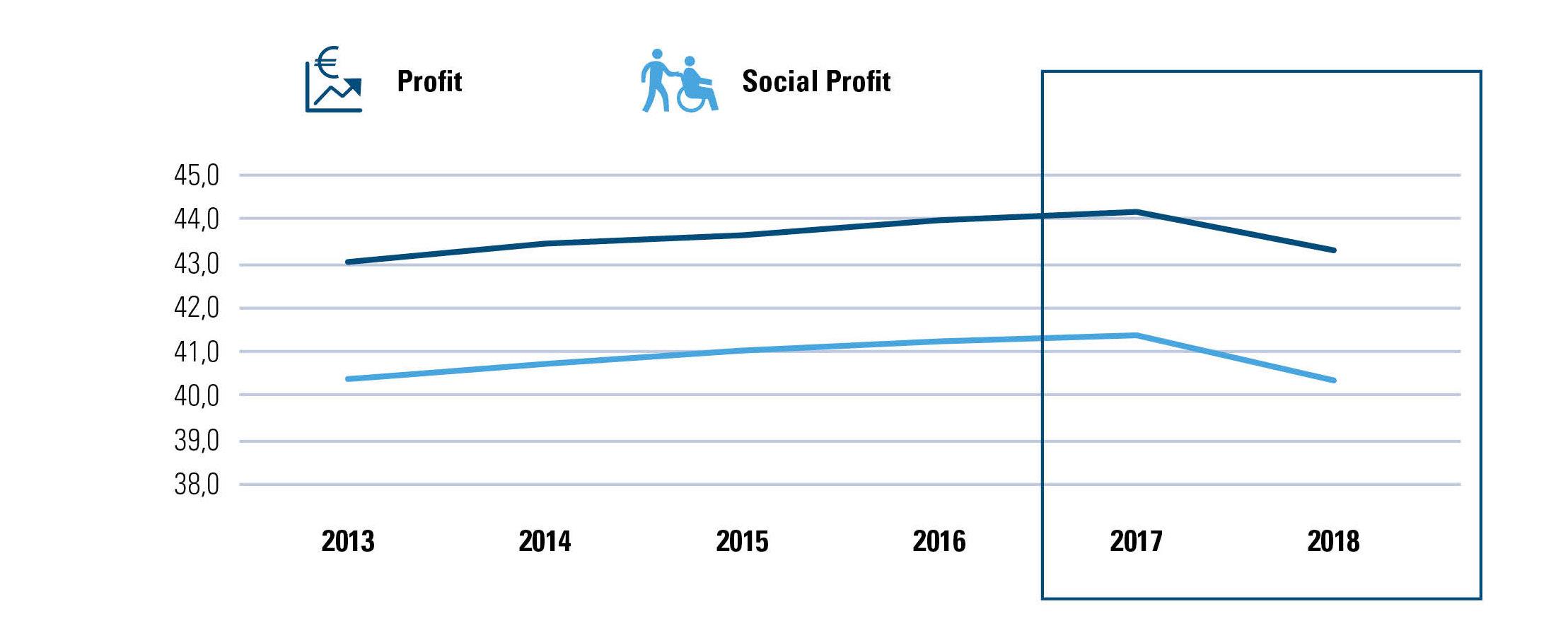 Gemiddelde leeftijd werknemers profit/social profit België
