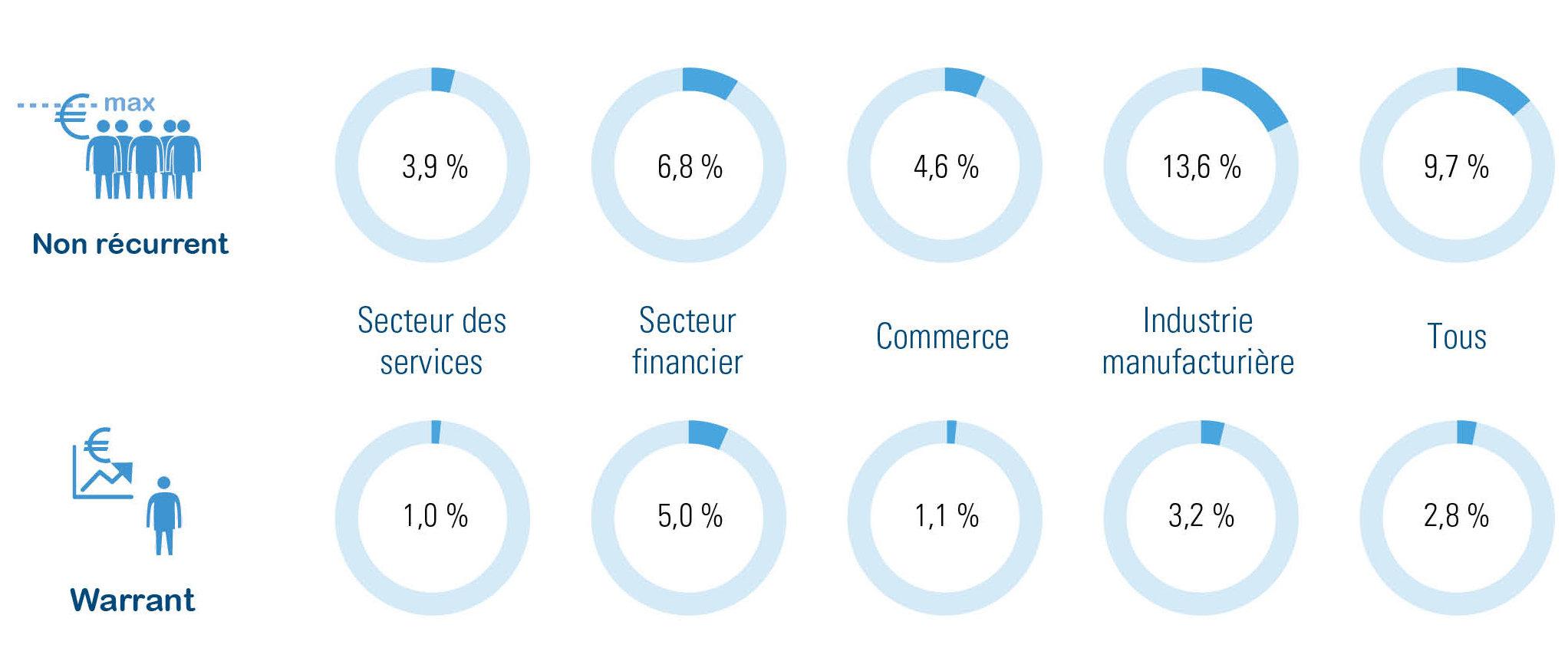 Bonus les plus populaires par secteur : % de tous les travailleurs (ouvriers et employés)