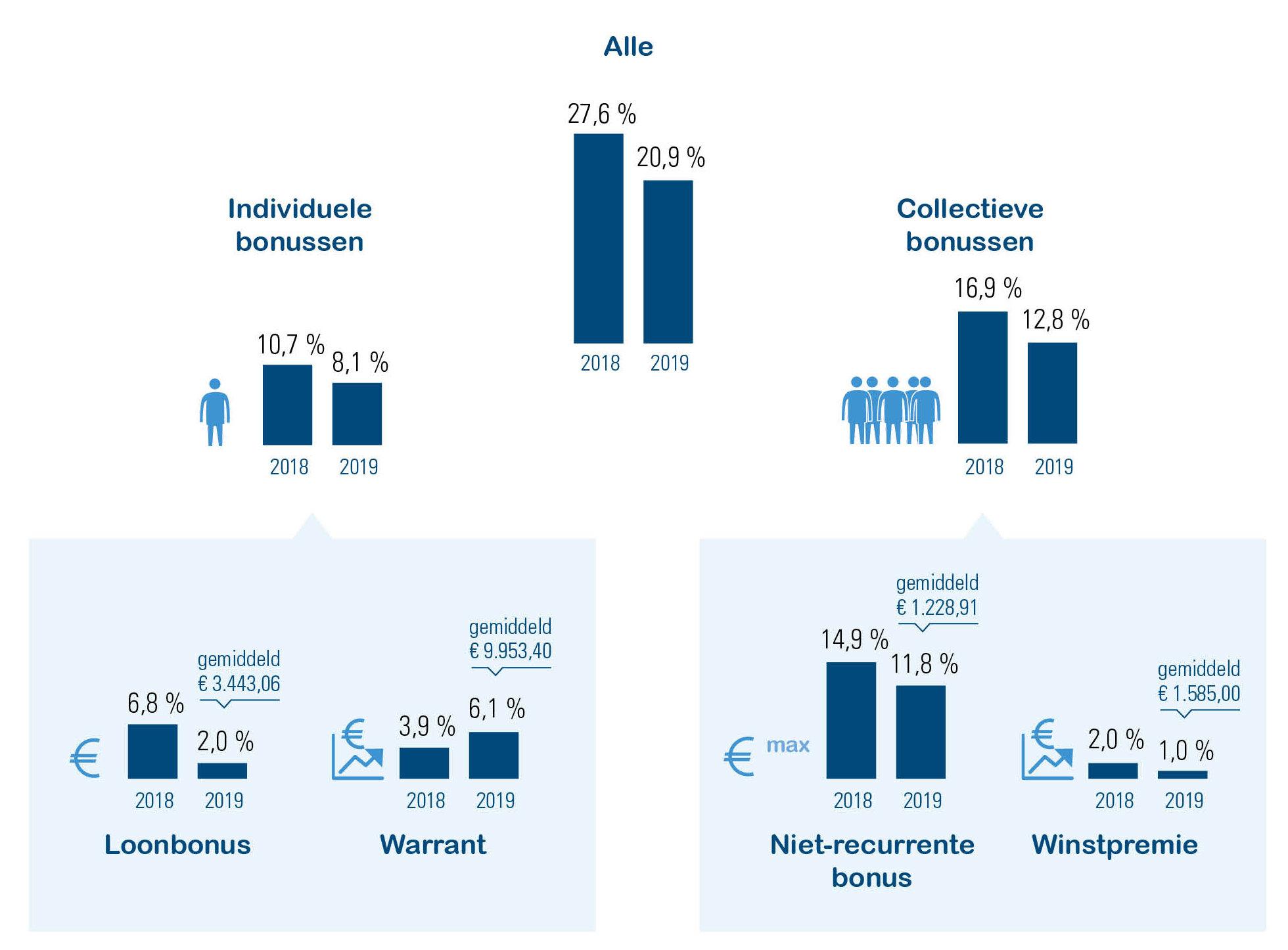 Overzicht bonussen bedienden profit, in % en bedragen
