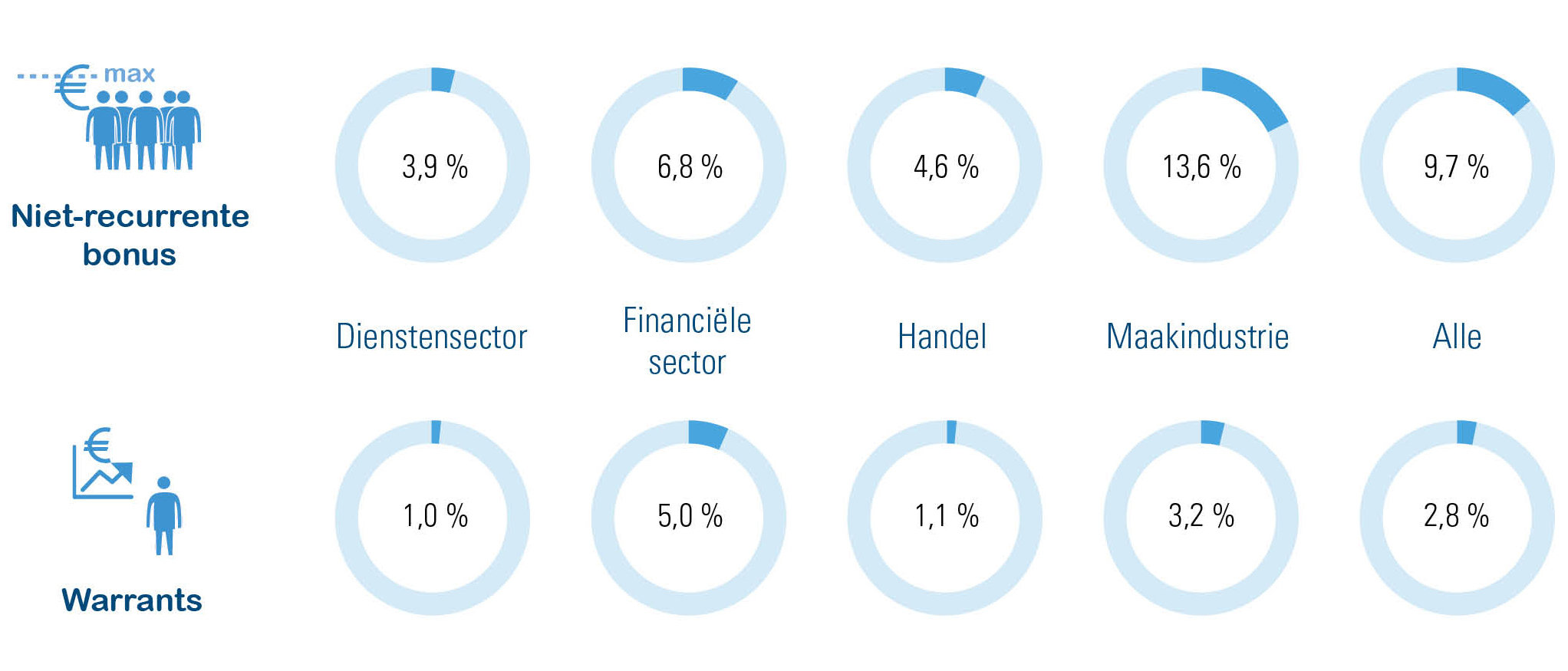 Populairste bonussen per sector: % van alle werknemers (arbeiders en bedienden)