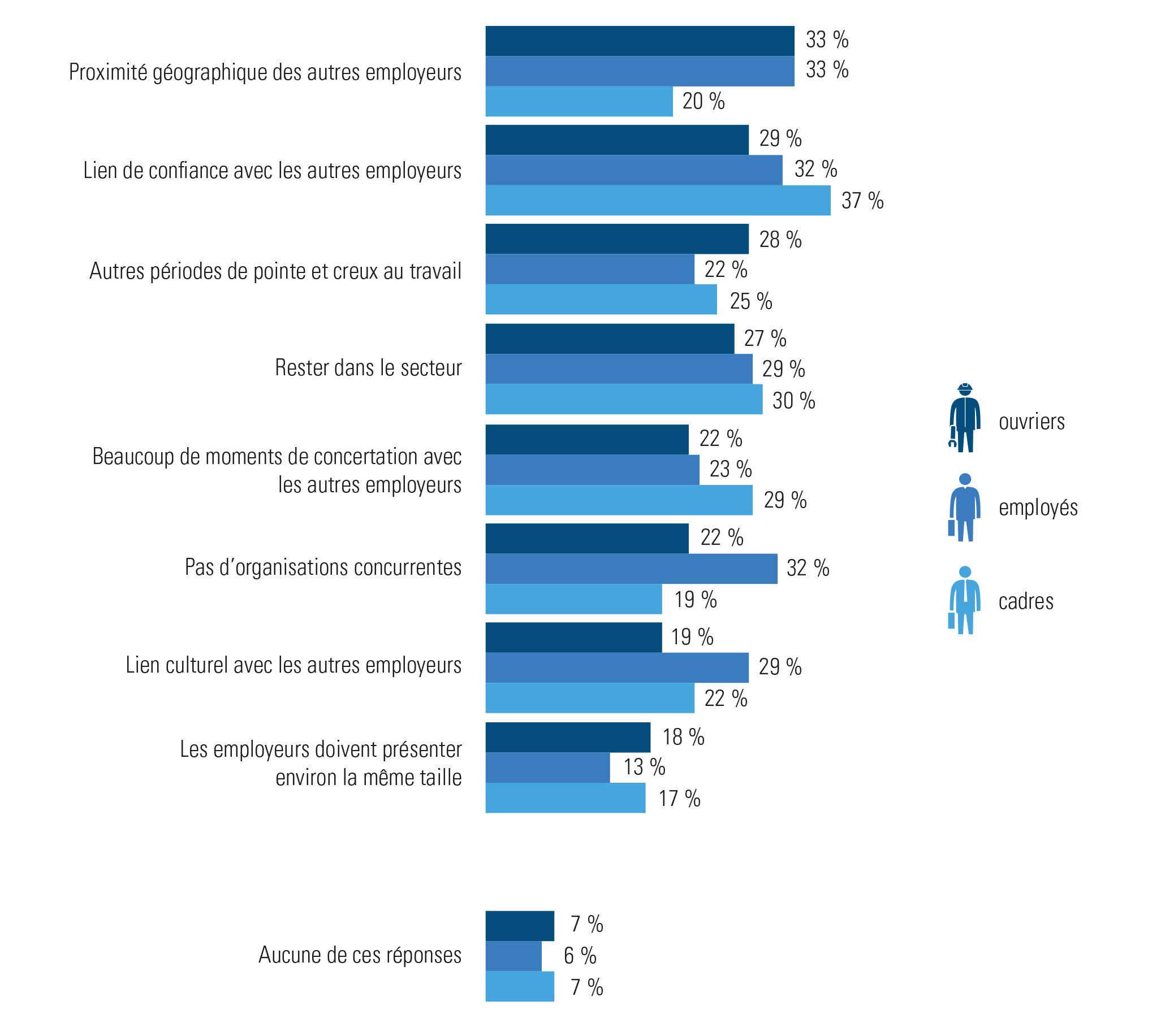 Les conditions à remplir, selon les employeurs, afin d'adhérer à un trajet partagé (enquête employeurs Acerta 2019)