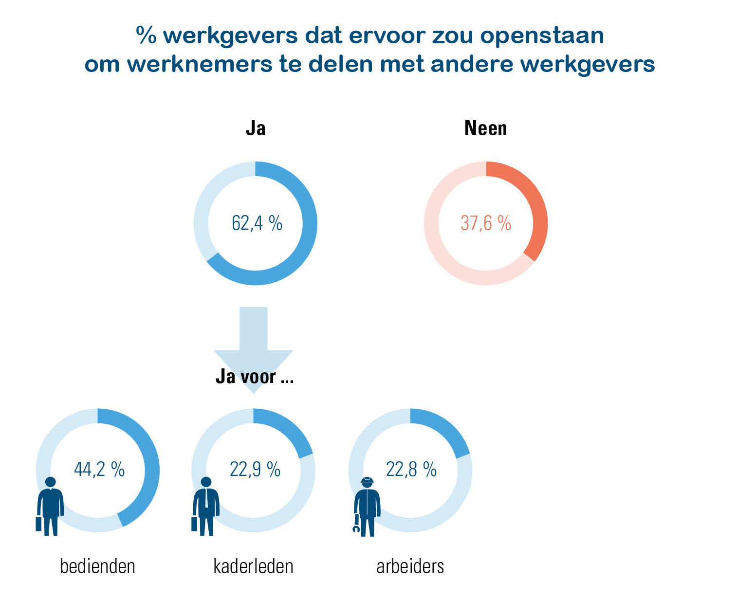 Percentage werkgevers dat er wel of niet voor openstaat om werknemers te delen met anderen werkgevers (Acerta Werkgeversbevraging 2019)