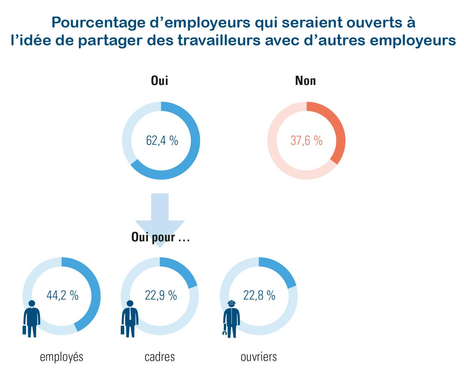 pourcentage d'employeurs ouverts ou non à l'idée de partager des travailleurs avec d'autres employeurs (enquête employeurs Acerta 2019)