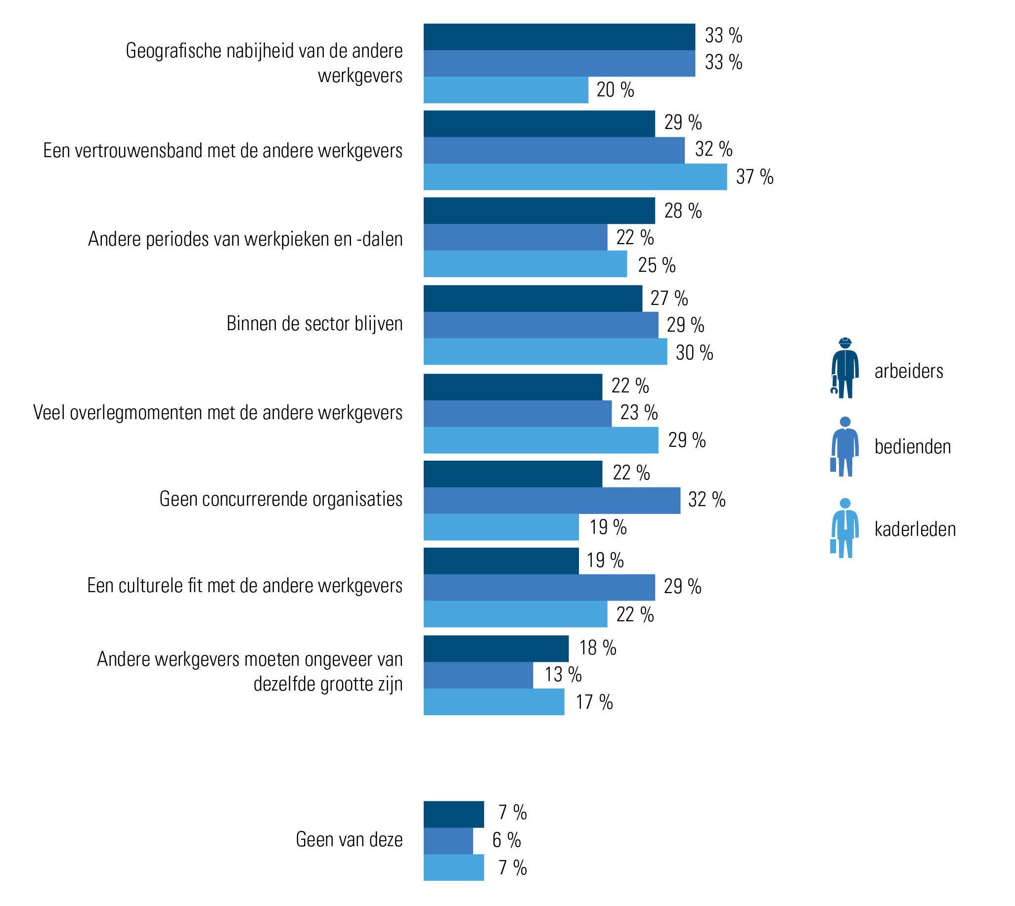 Voorwaarden die voor werkgevers vervuld moeten zijn om mee te stappen in een deeltraject (Acerta Werkgeversbevraging 2019)