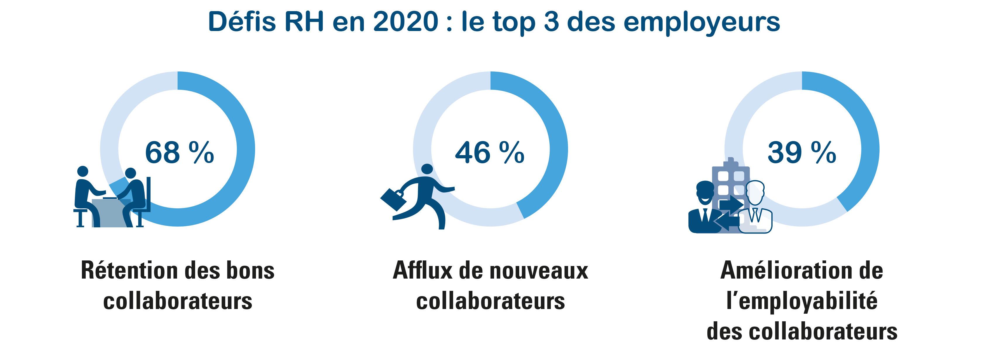 Trois principaux défis RH pour l'année 2020