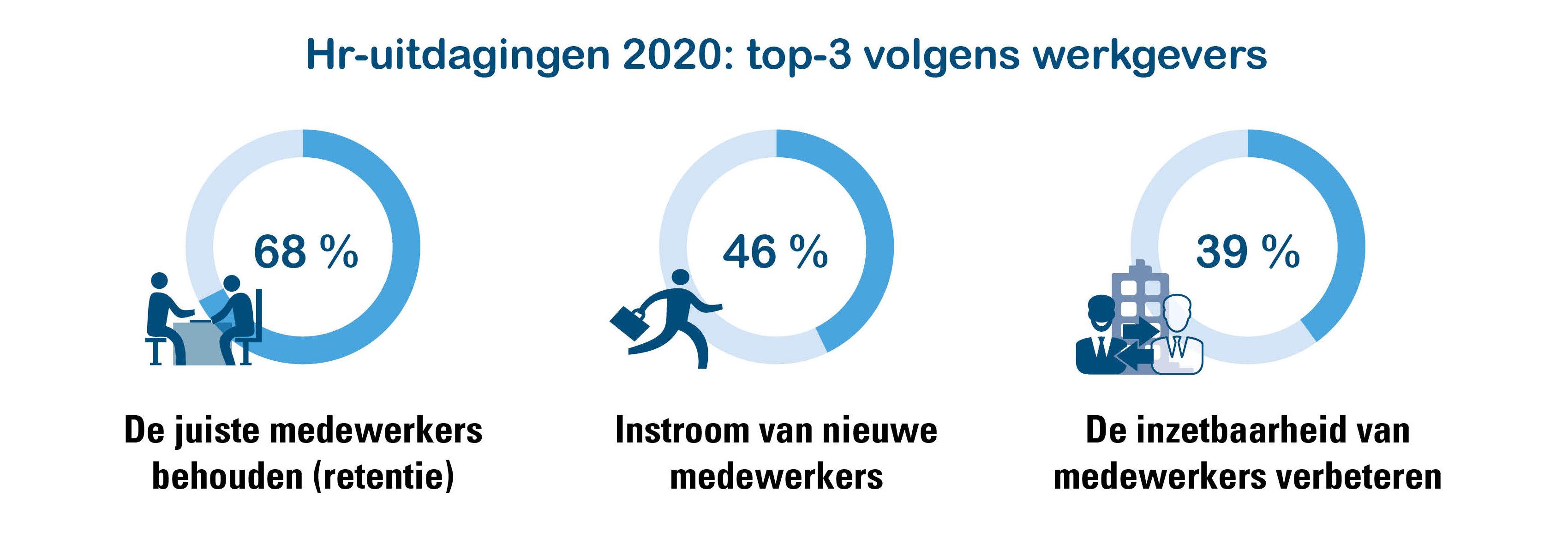 Hr-uitdagingen voor 2020 die het vaakst voorkomen in de top-3 van werkgevers