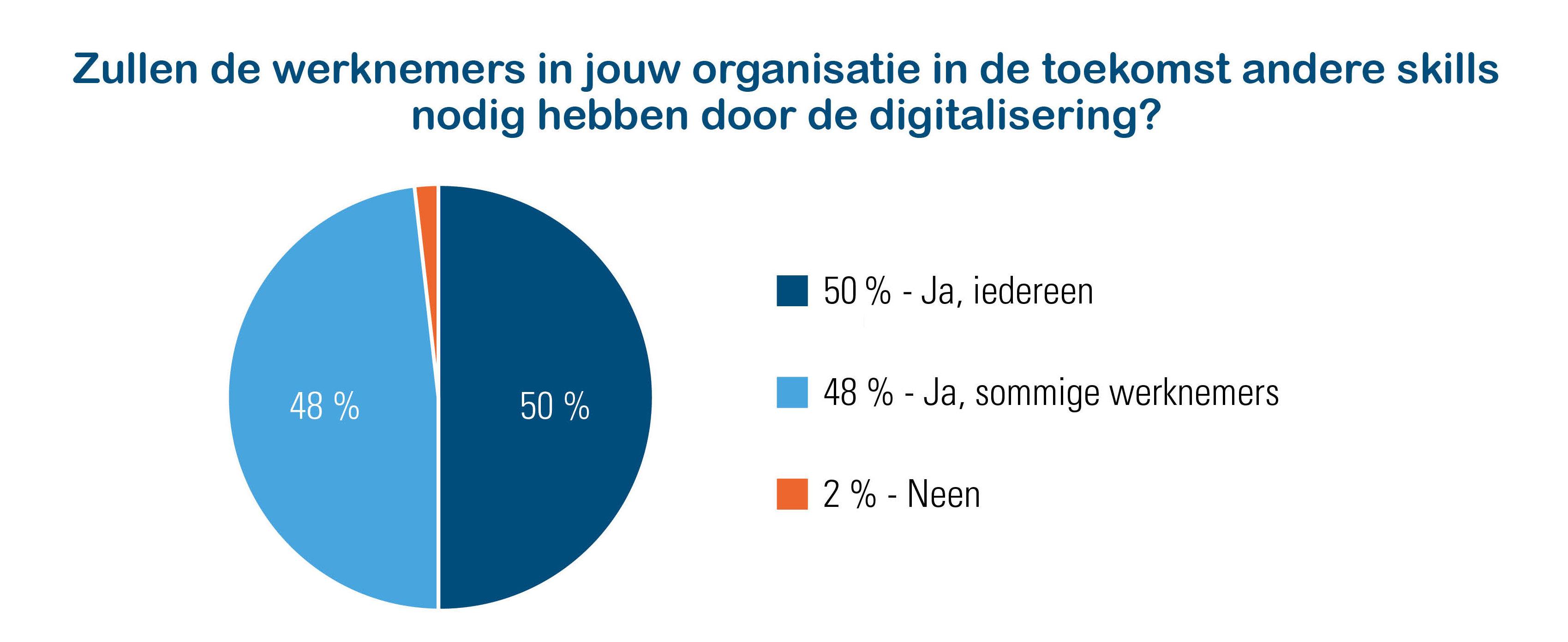 Inschatting van de impact van digitalisering op skills
