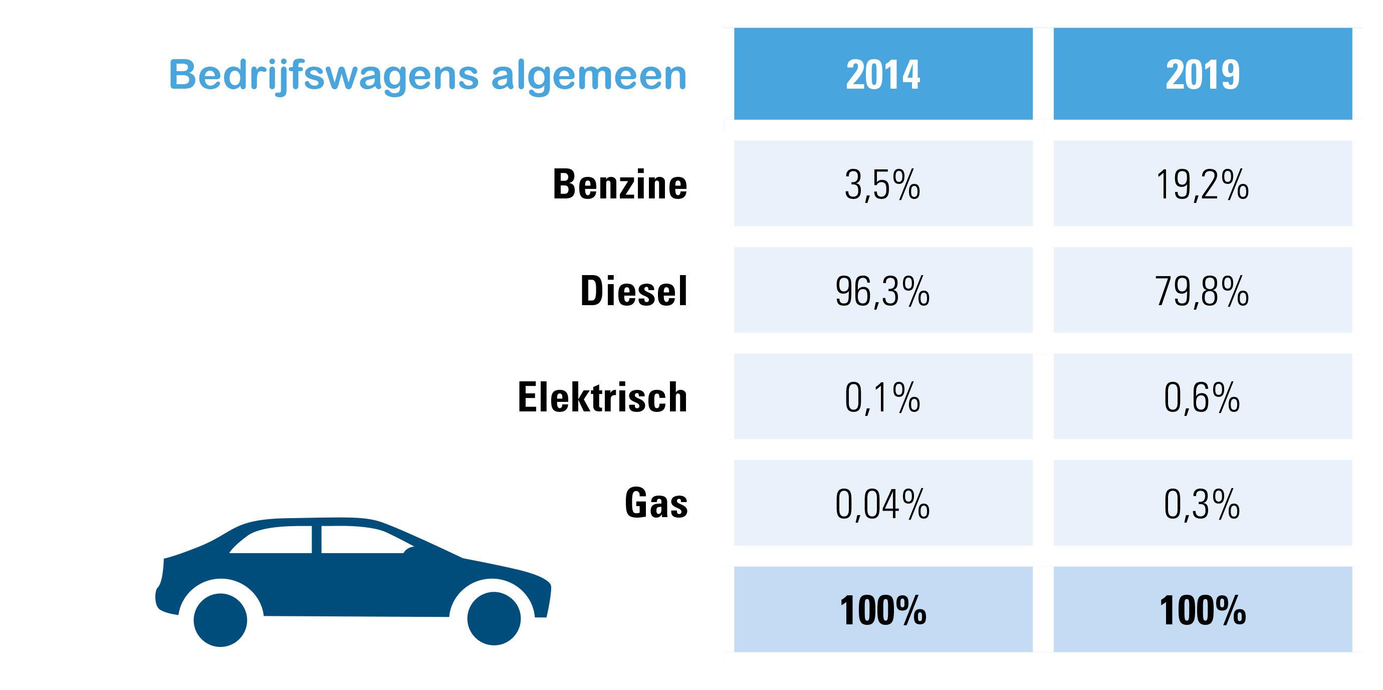 Bedrijfswagens algemeen, aandeel volgens brandstof