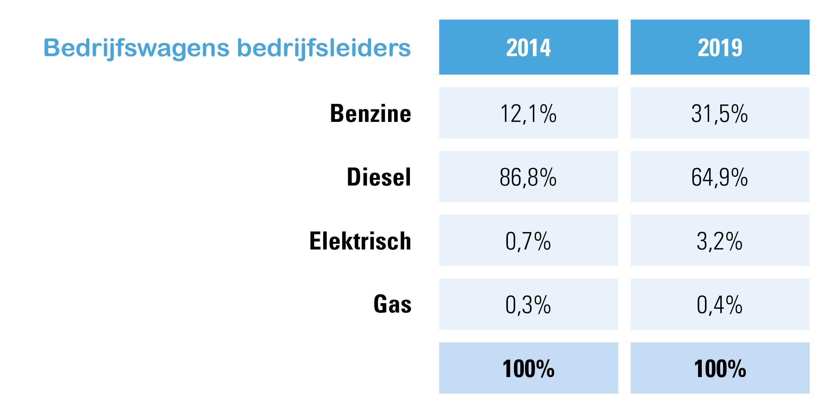 Bedrijfswagens bedrijfsleiders, aandeel volgens brandstof