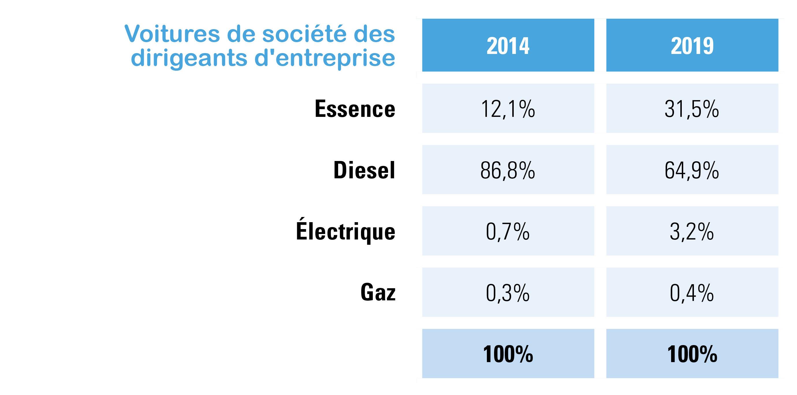 Voitures de société des dirigeants d'entreprise, part selon le carburant