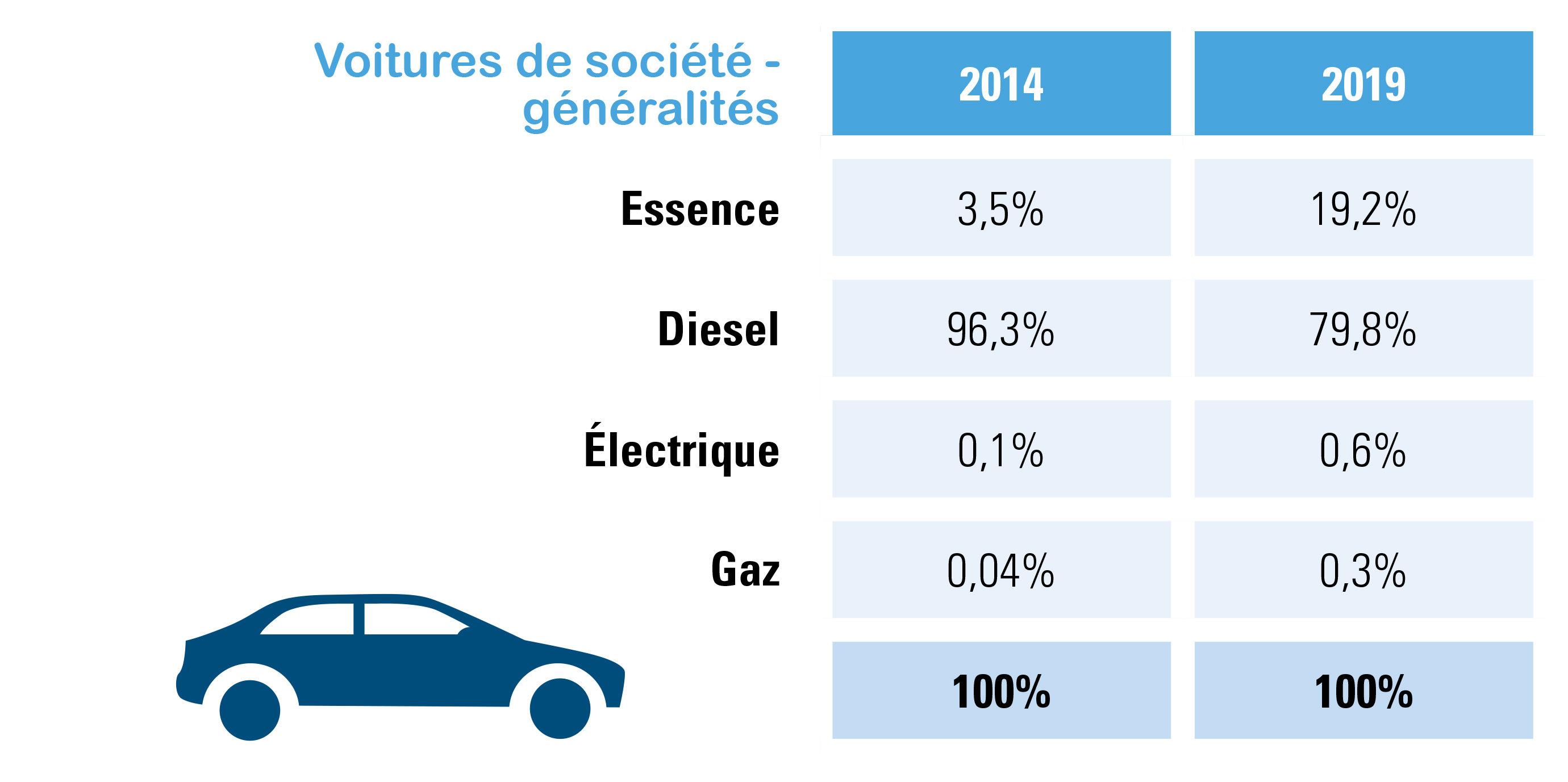 Voitures de société en général, part selon le carburant