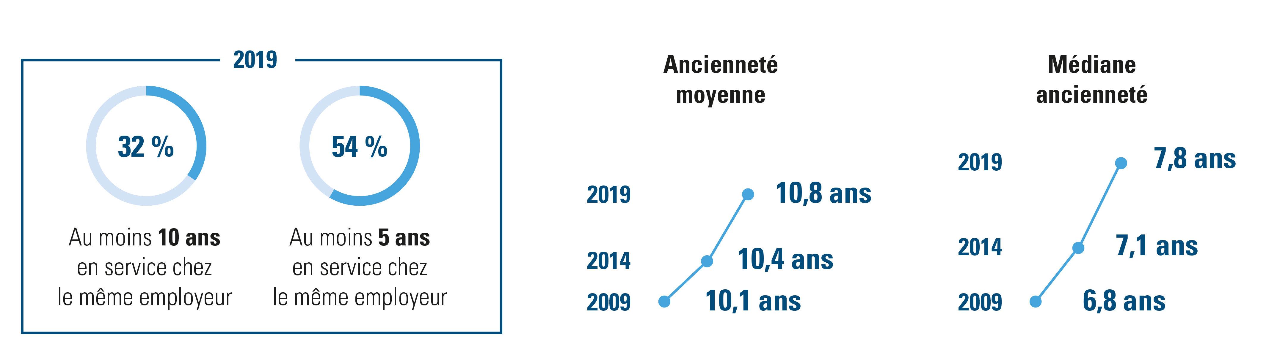 ancienneté du travailleur belge en 2019