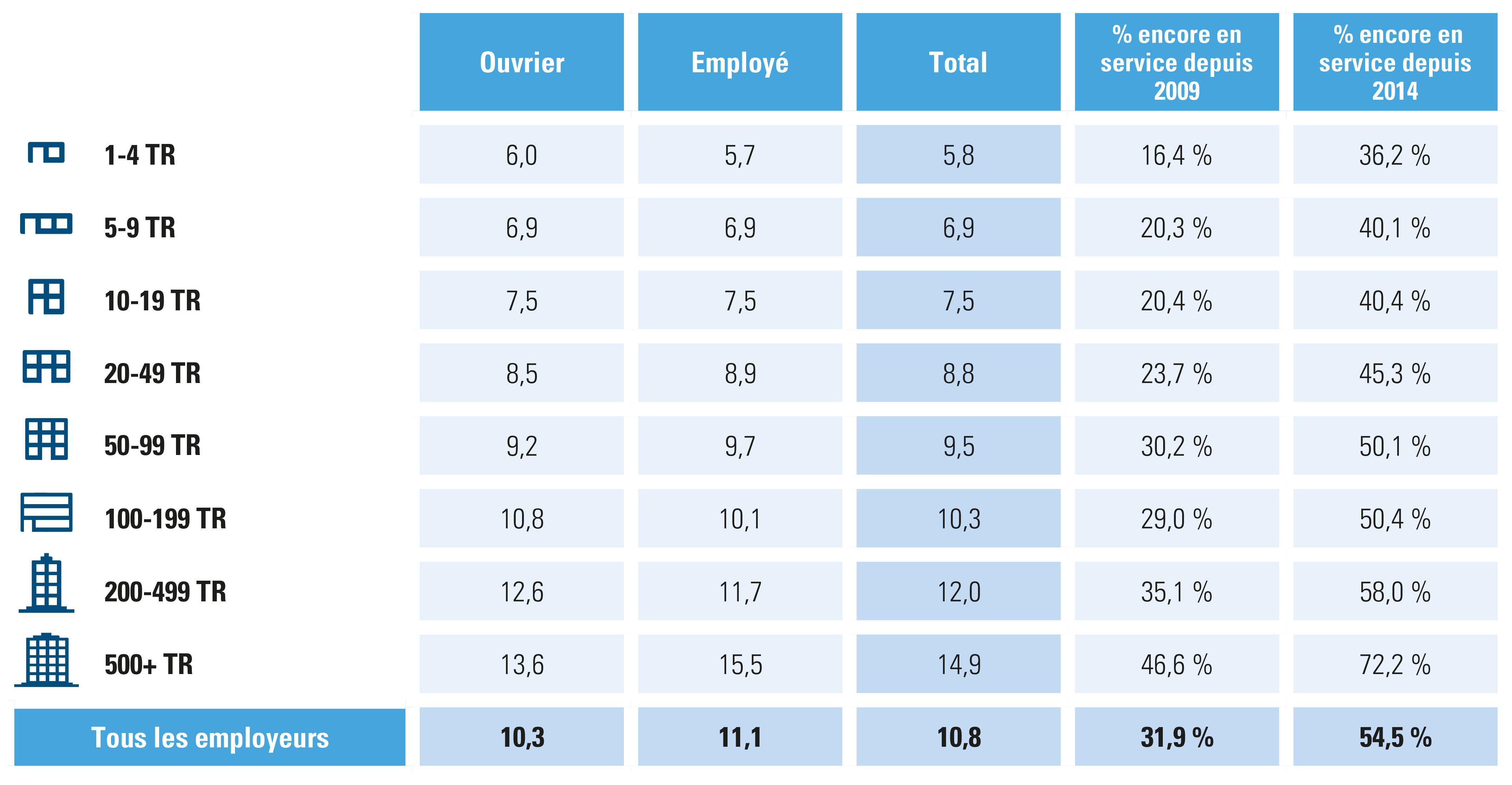ancienneté moyenne en 2019 en fonction de la taille de l'organisation