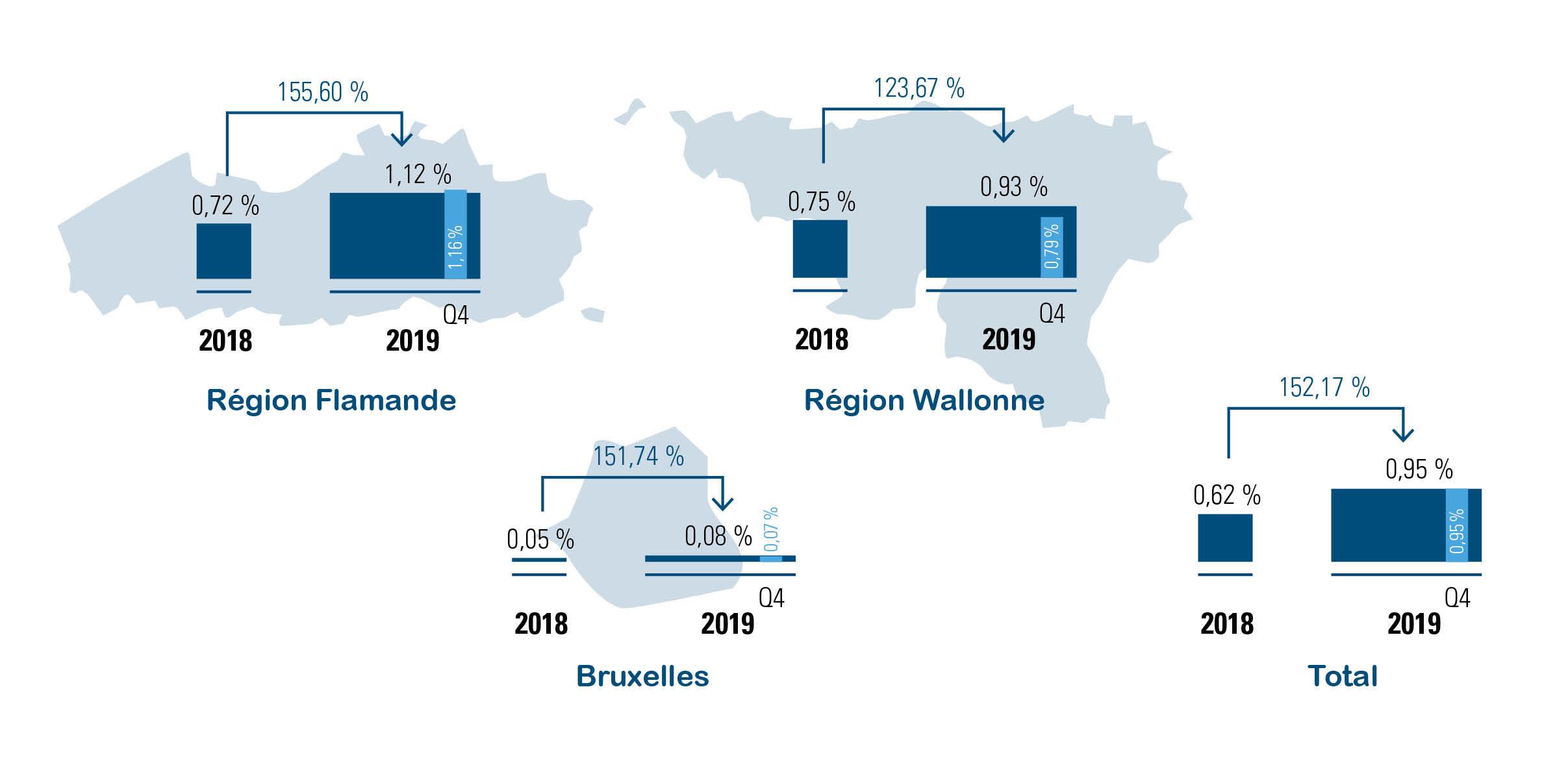 Chômage économique temporaire des ouvriers par région, en 2019 versus 2018