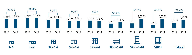Tijdelijke economische werkloosheid arbeiders volgens grootte bedrijven, 2019 vs. 2018