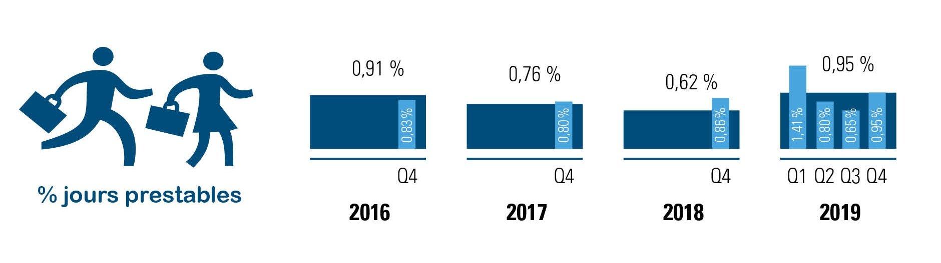 Chômage économique temporaire des ouvriers en 2019 versus 2016-2017-2018