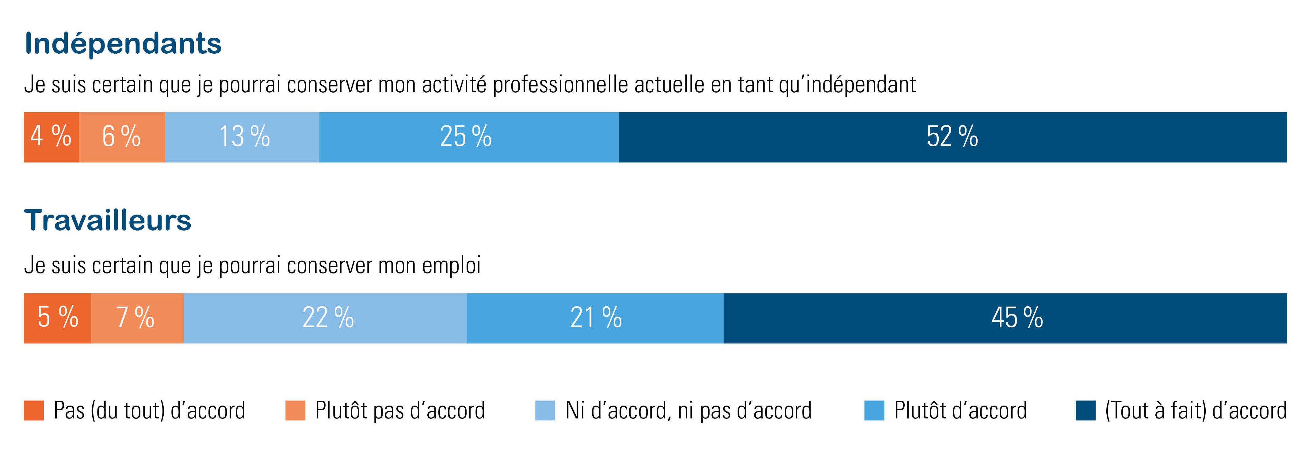 (In)sécurité de l'emploi chez les indépendants et les travailleurs
