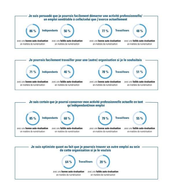 Corrélation entre l'auto-évaluation des aptitudes numériques et des questions portant sur la confiance – travailleurs et indépendants
