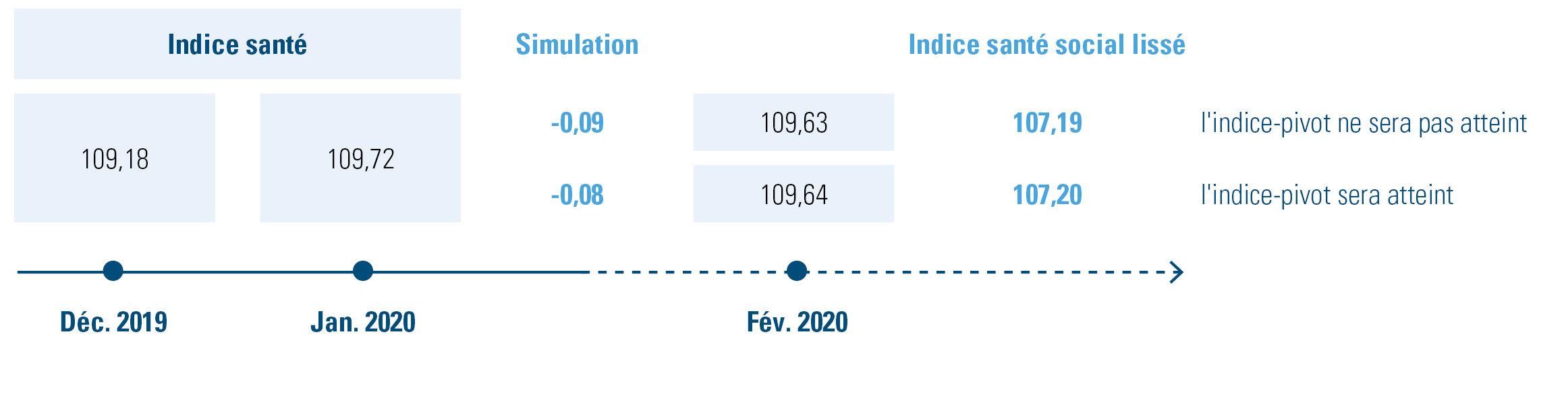 Simulation de l'indice-pivot sur la base de l'indice santé de janvier 2020 et de l'indice santé social lissé