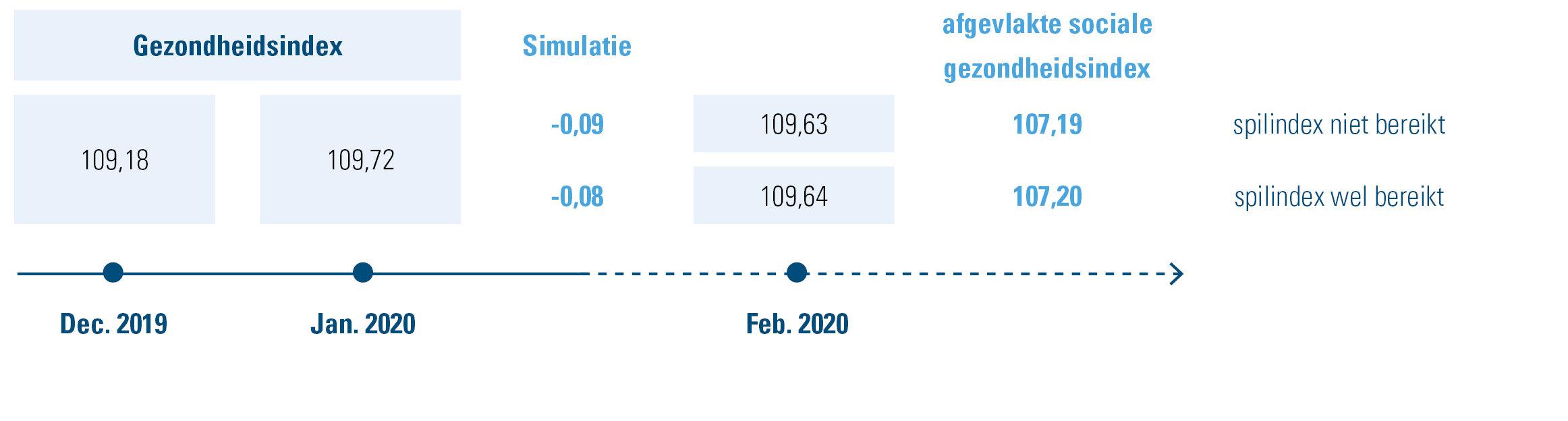Simulatie spilindex op basis van de gezondheidsindex van januari 2020 en de daarvan afgeleide afgevlakte sociale gezondheidsindex