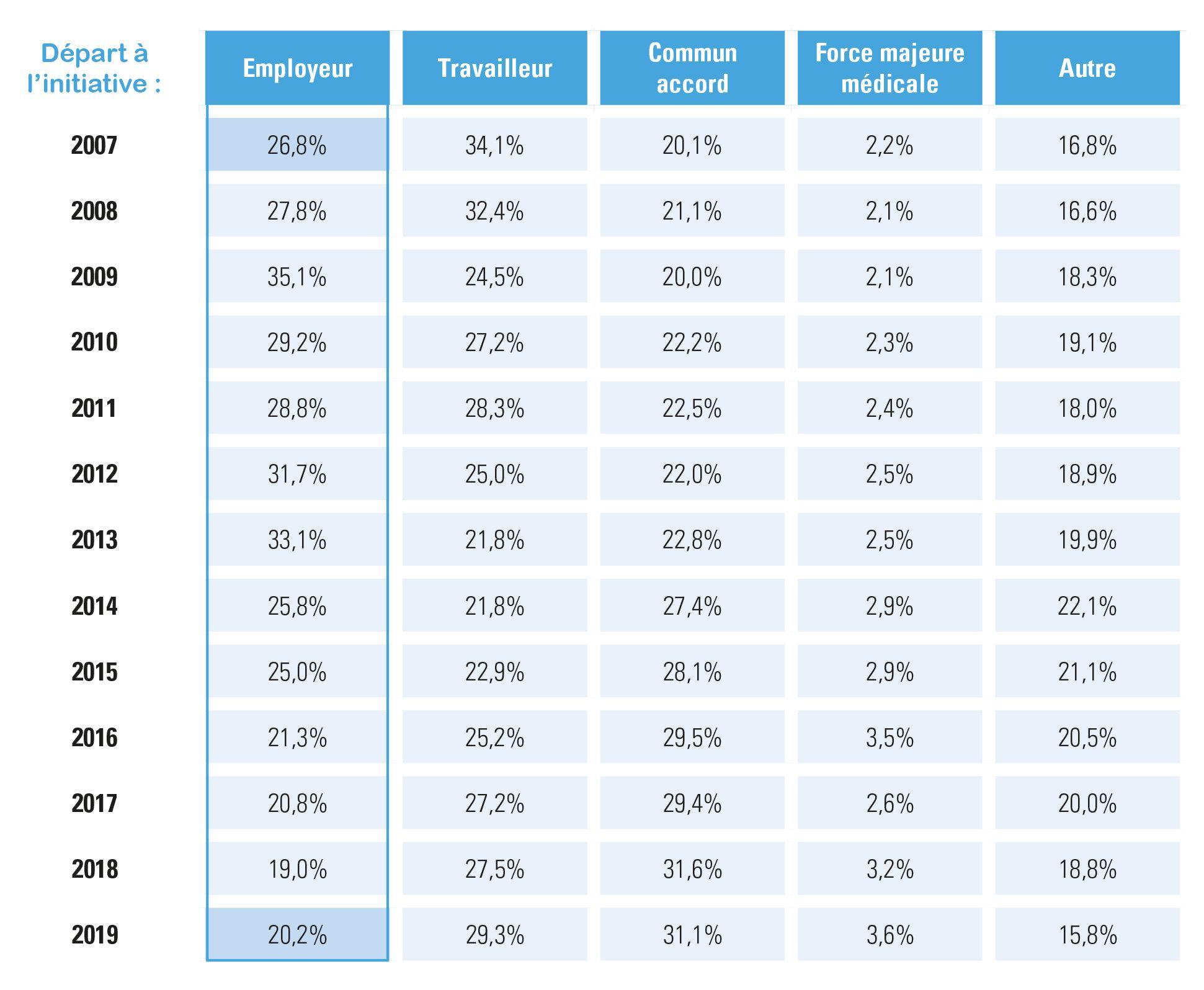 fin des contrats à durée indéterminée, répartition selon le motif de départ, évolution 2007-2019