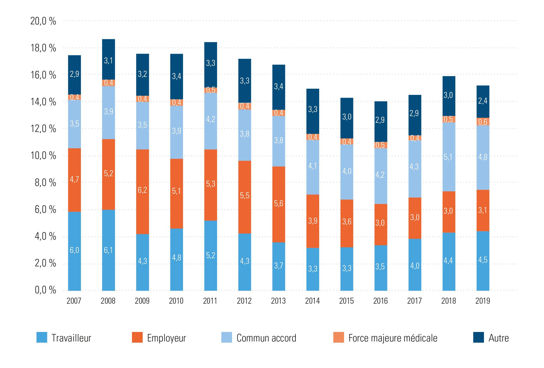% de fin des contrats à durée indéterminée, selon le motif de résiliation, évolution 2007-2019