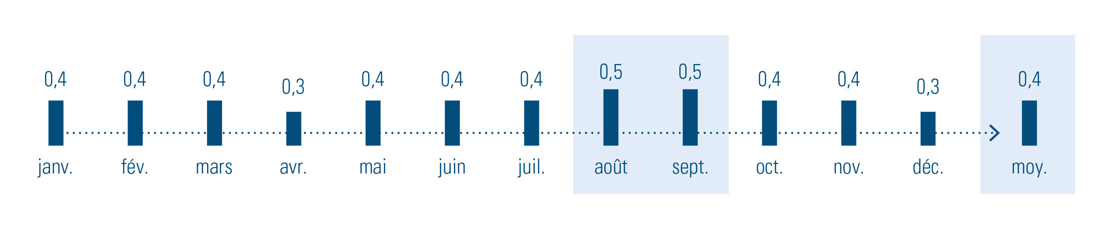 % de fin de contrats à durée indéterminée par le travailleur, évolution au cours des mois de 2019