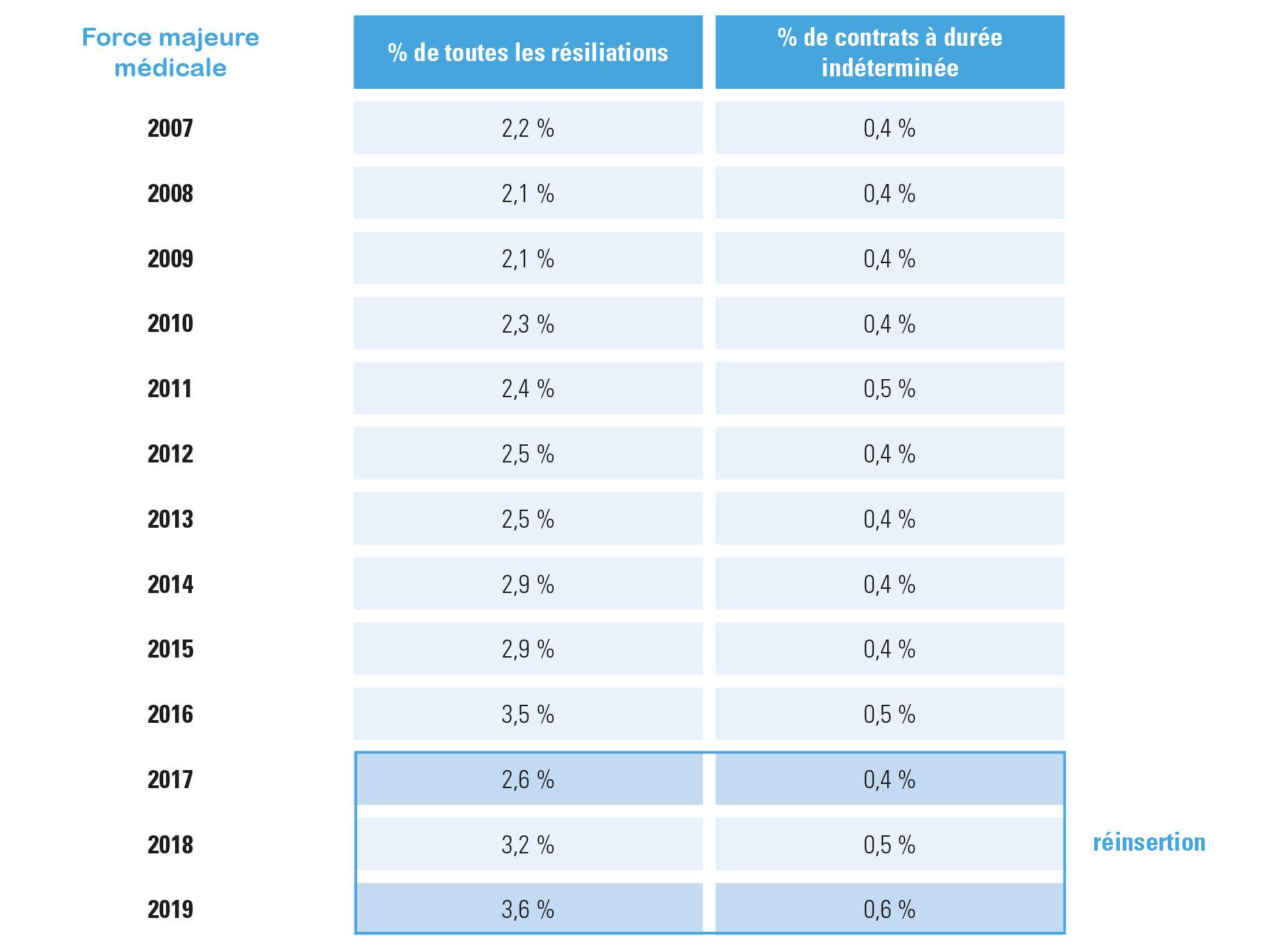 résiliation pour force majeure médicale, évolution 2007-2019