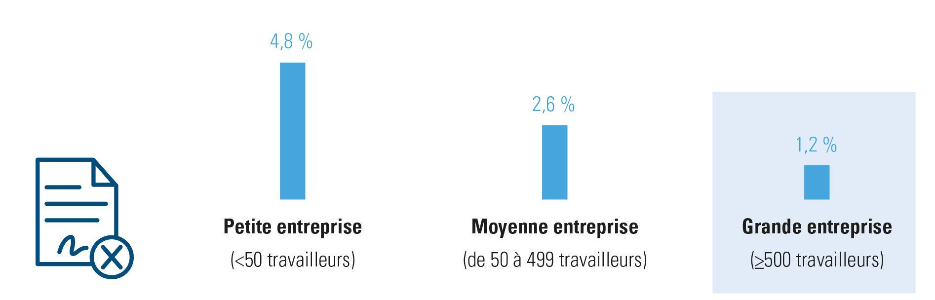 % fin de contrats à durée indéterminée par l'employeur, selon la taille de l'entreprise