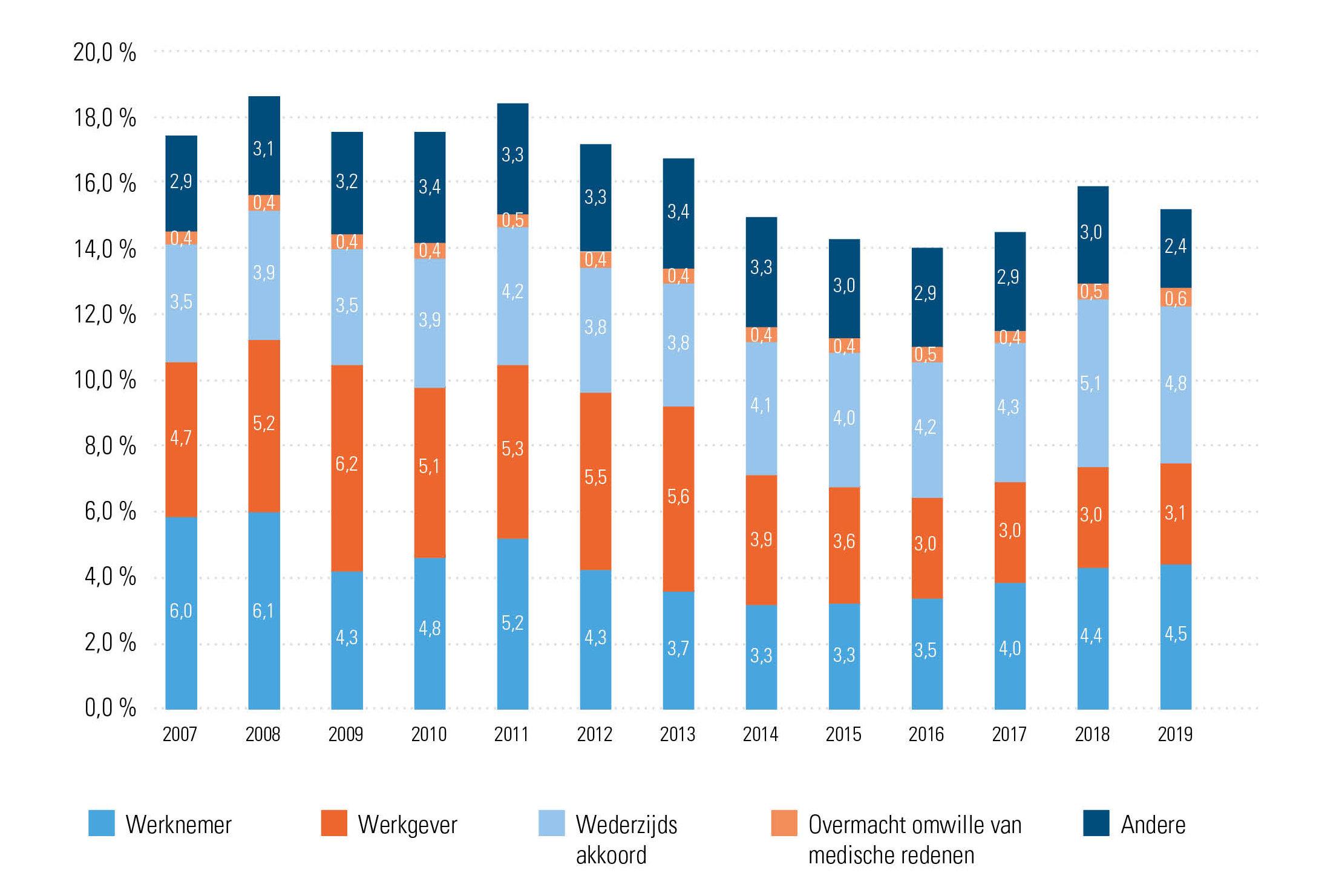 % einde contracten onbepaalde duur, volgens reden beëindiging, evolutie 2007-2019
